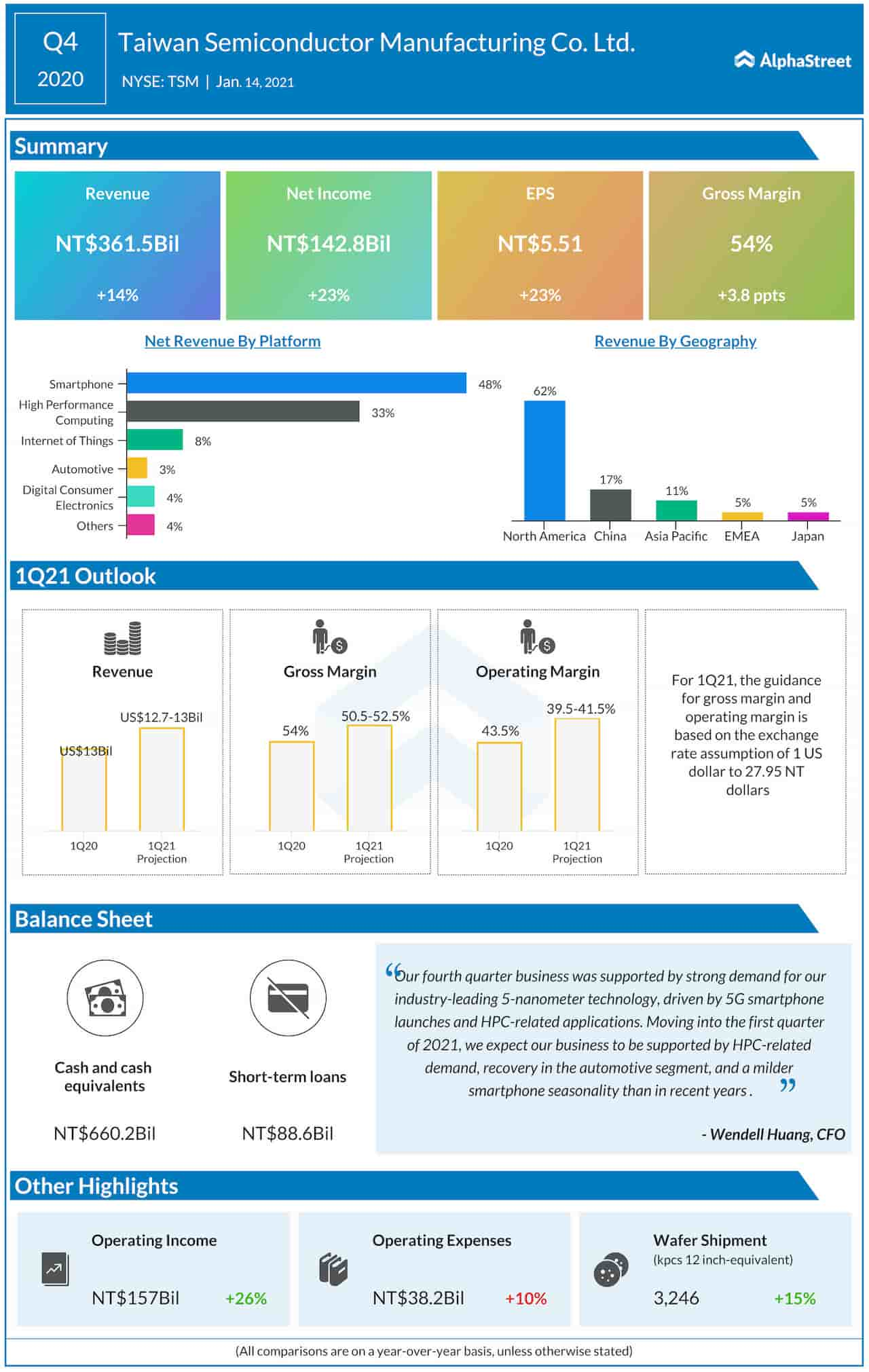 Taiwan Semiconductor Manufacturing Company Q4 2020 earnings infographic