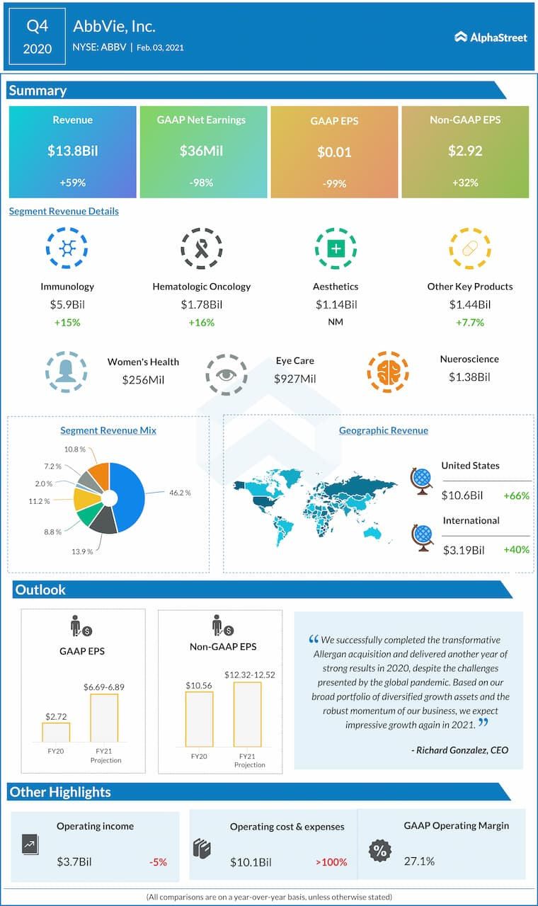 AbbView Q4 2020 earnings infographic