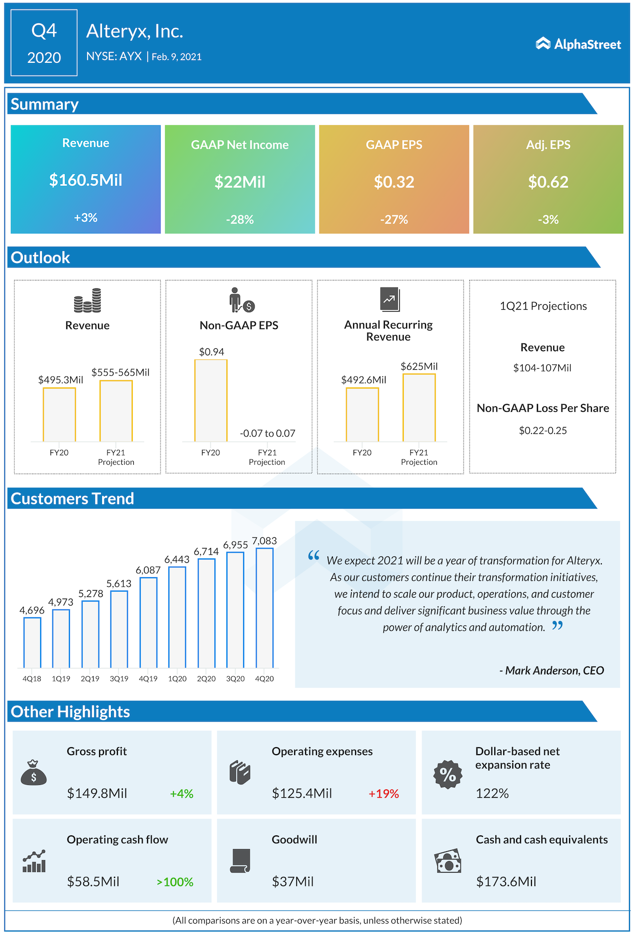 Alteryx Q4 2020 earnings