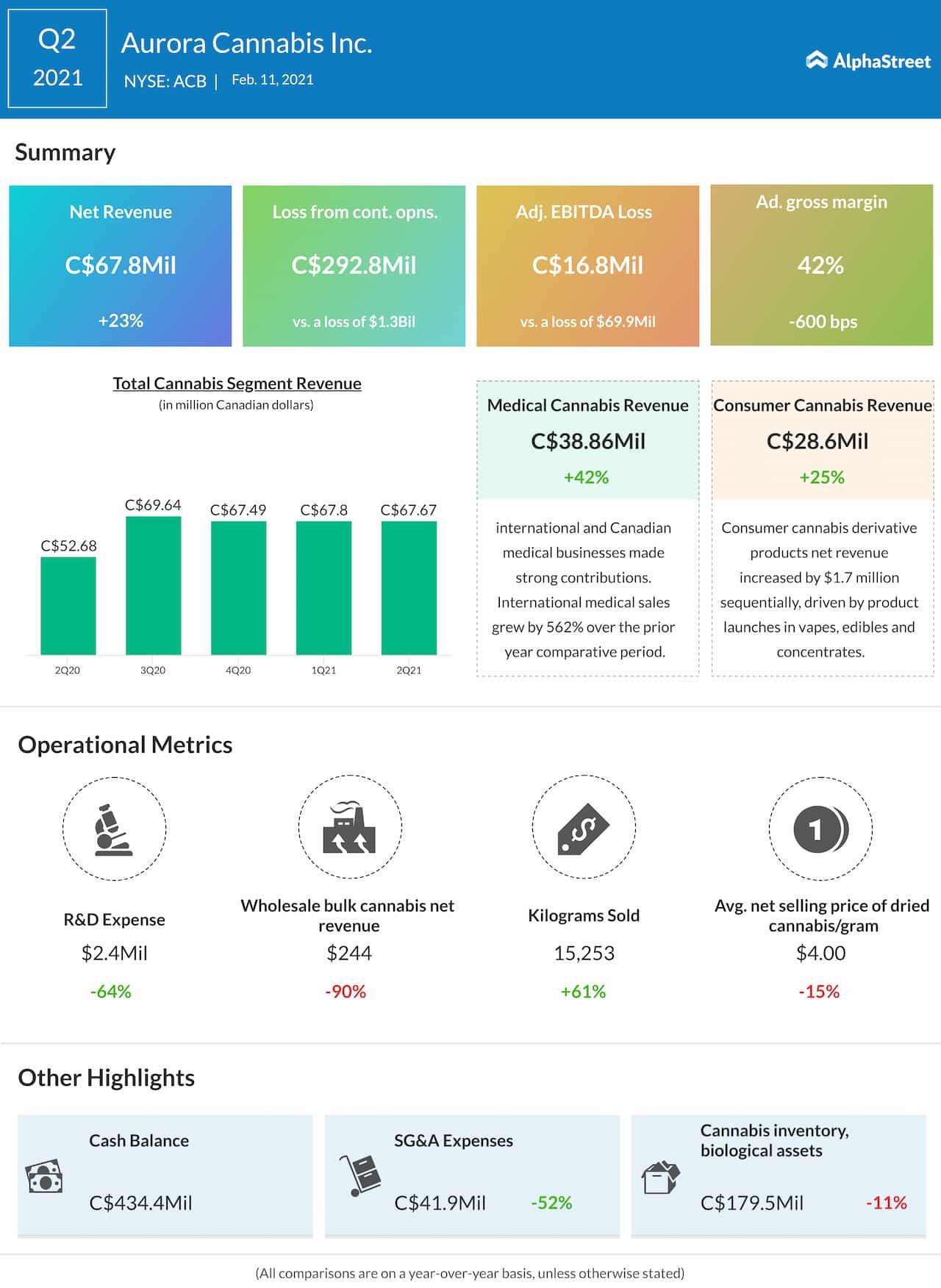 Aurora Cannabis Q2 2021 earnings infographic