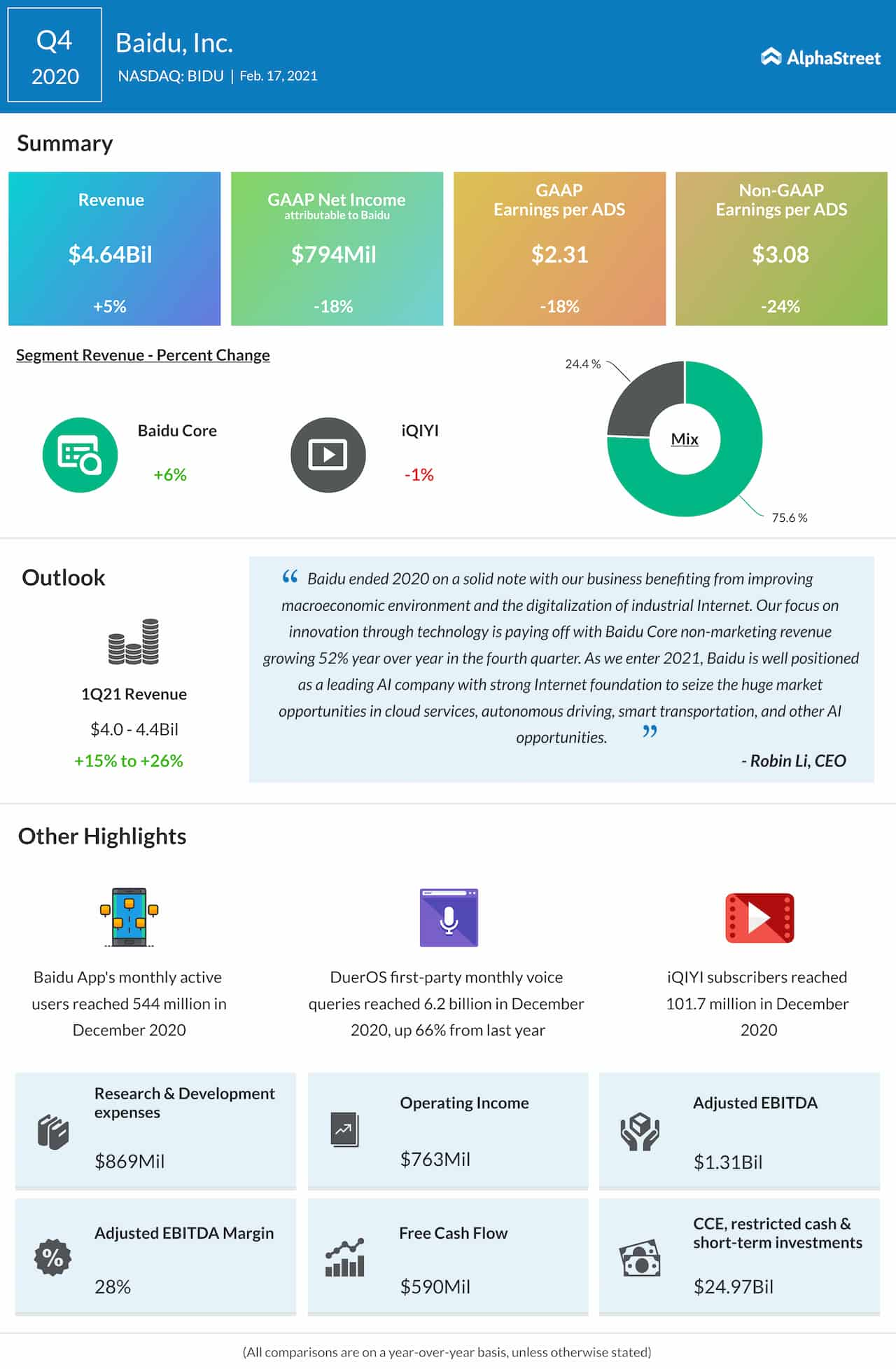 Baidu Q4 2020 earnings infographic