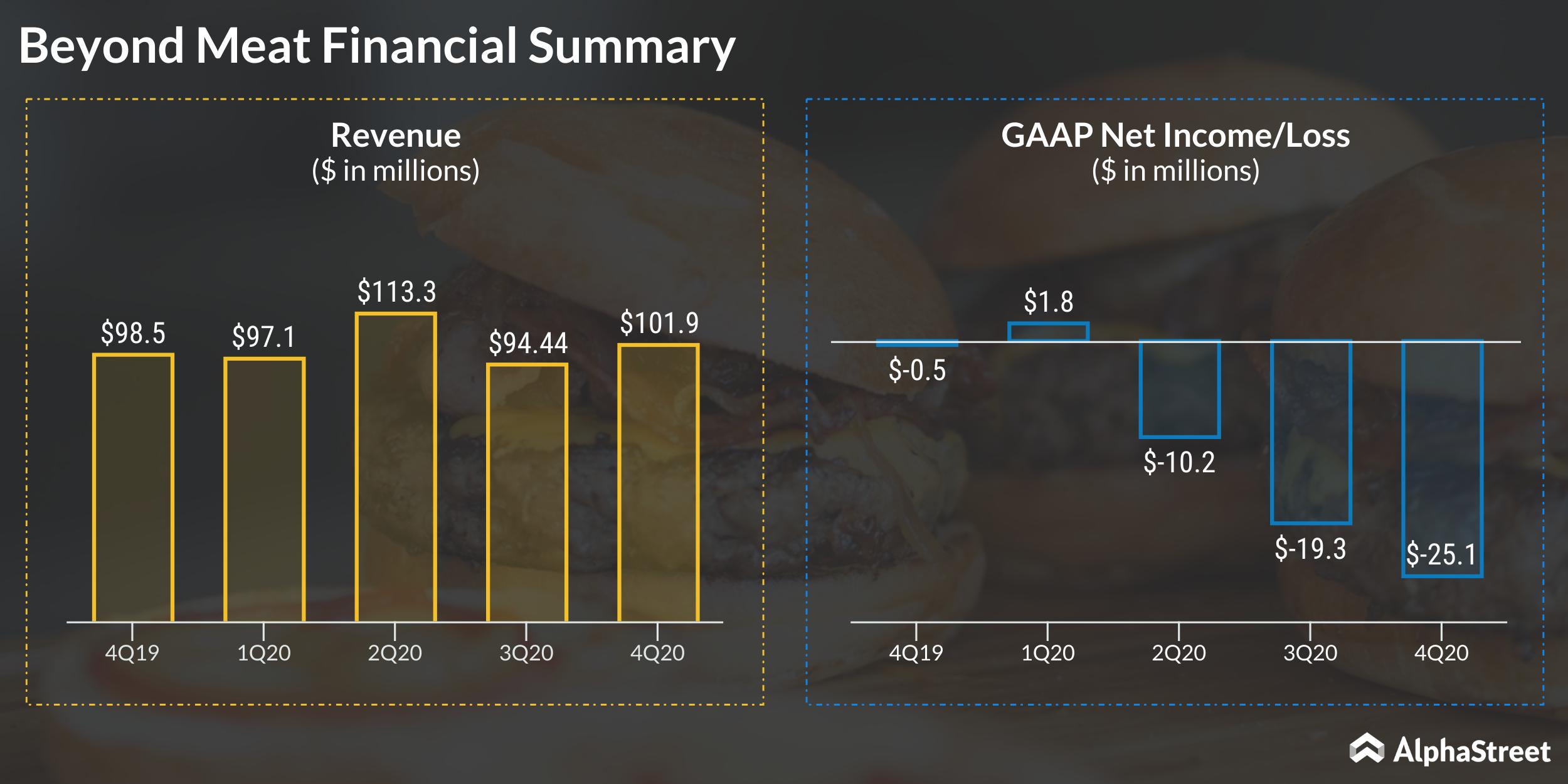 Beyond Meat earnings, revenue trend