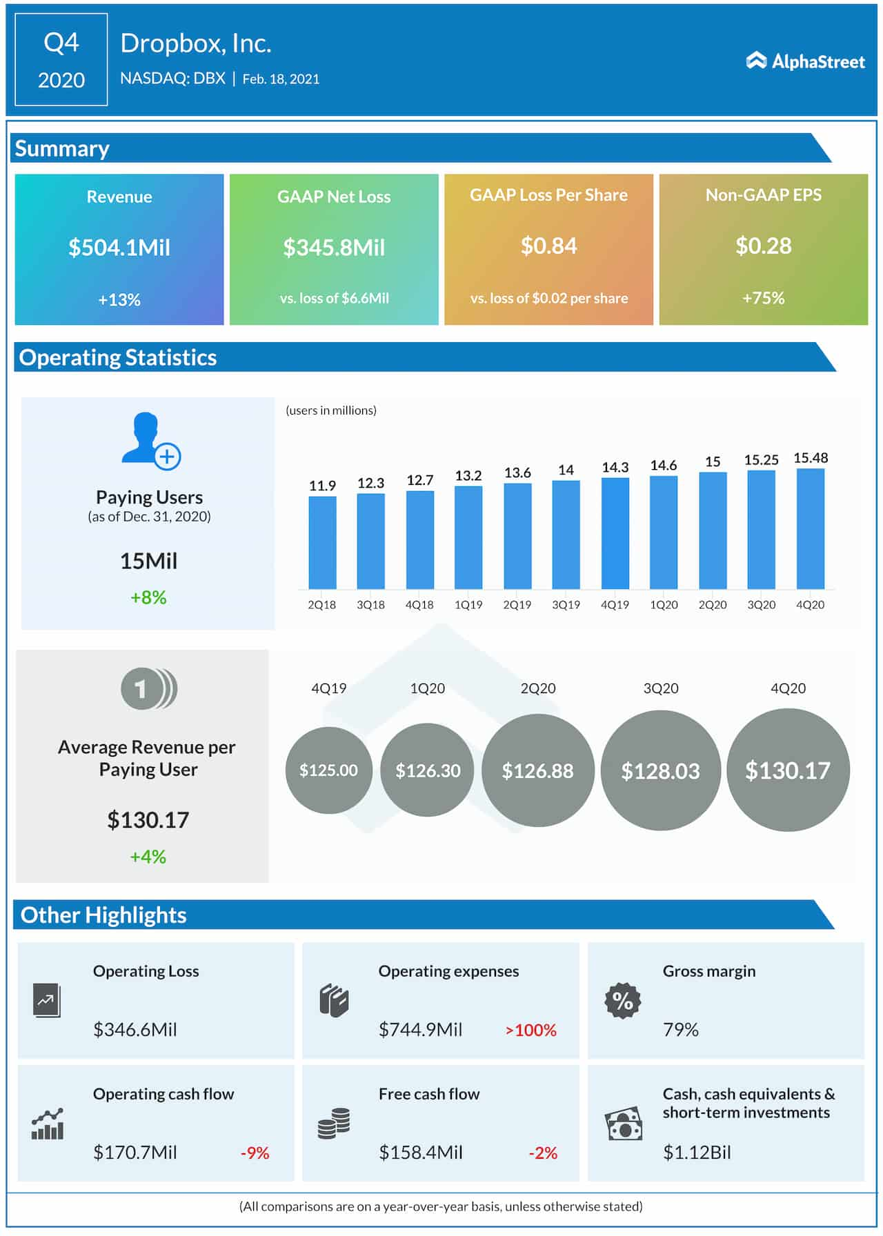 Dropbox Q4 2020 earnings infographic