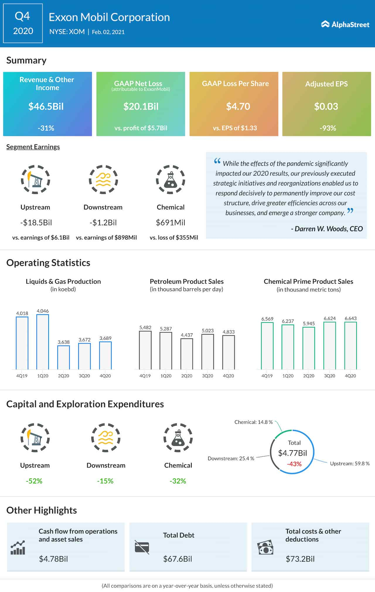 Exxon Mobil Q4 2020 Earnings Infographic