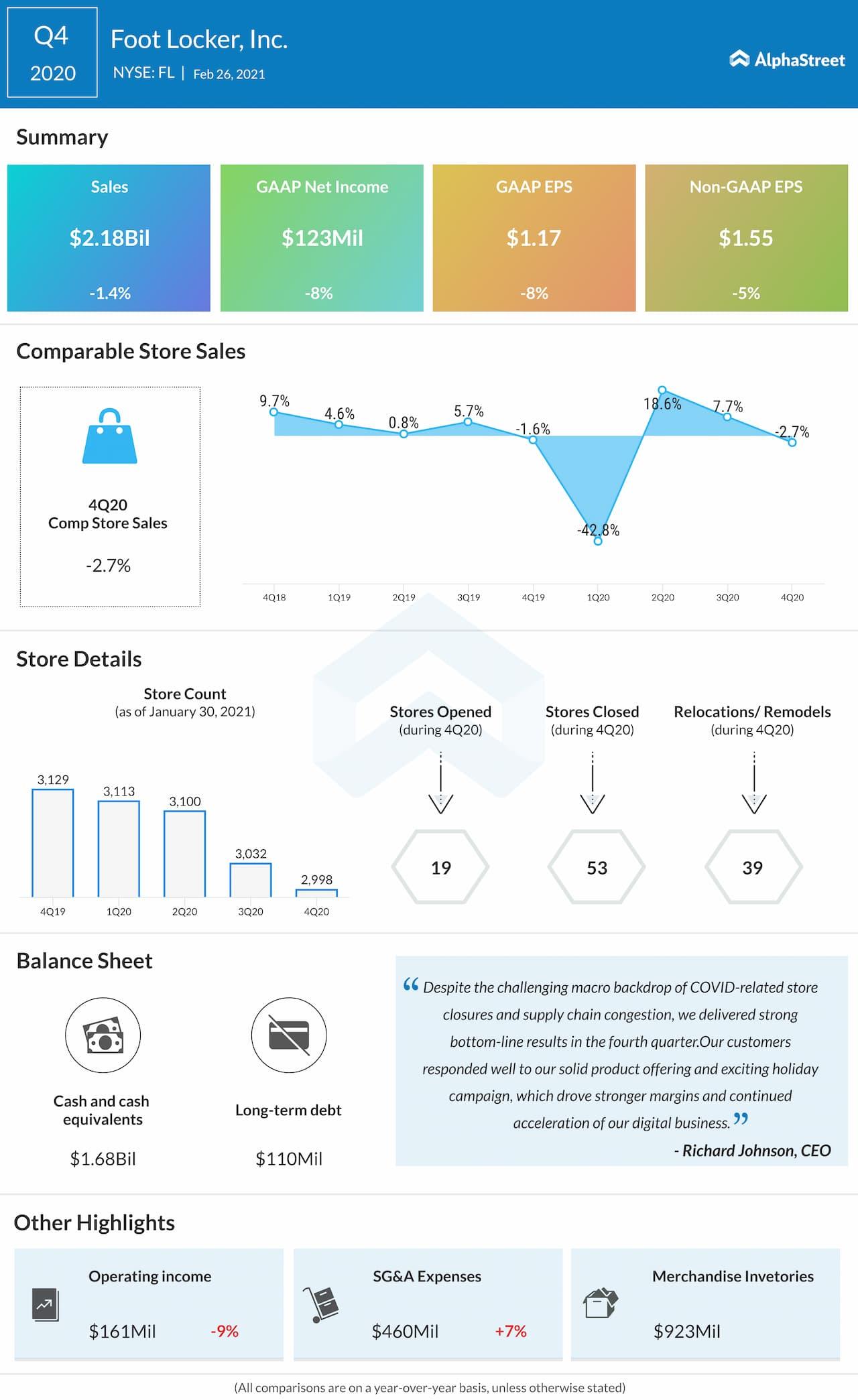 Foot Locker Q4 2020 earnings infographic