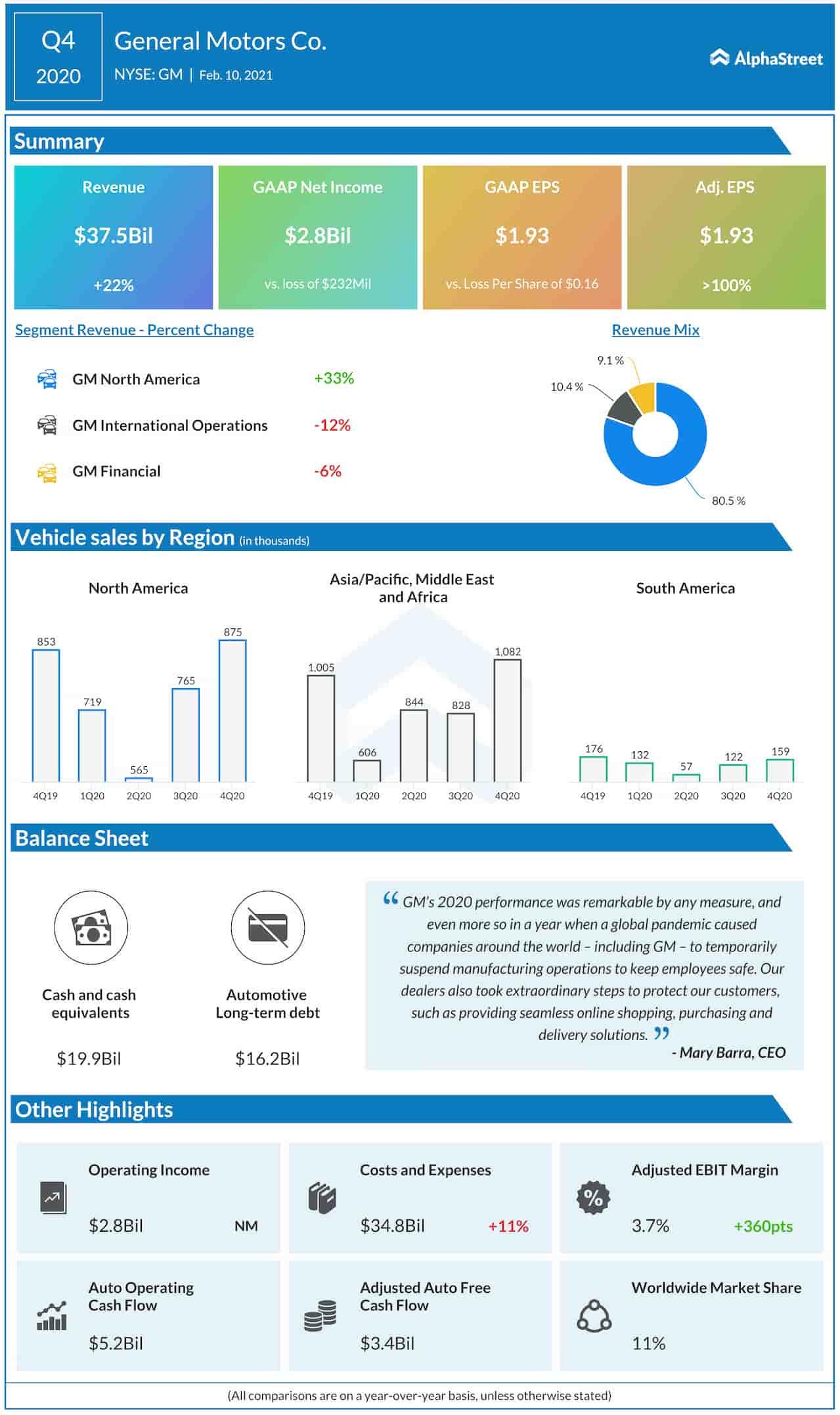 General Motors Q4 2020 earnings infographic