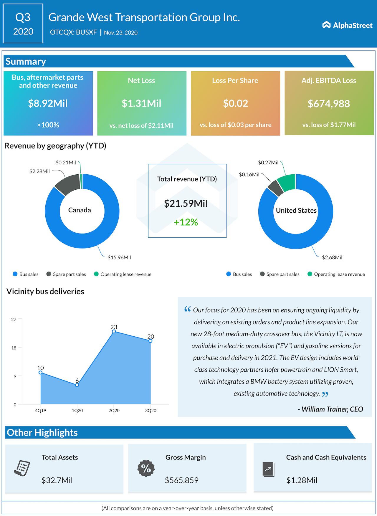 Grande west transportation Q3 2020 earnings