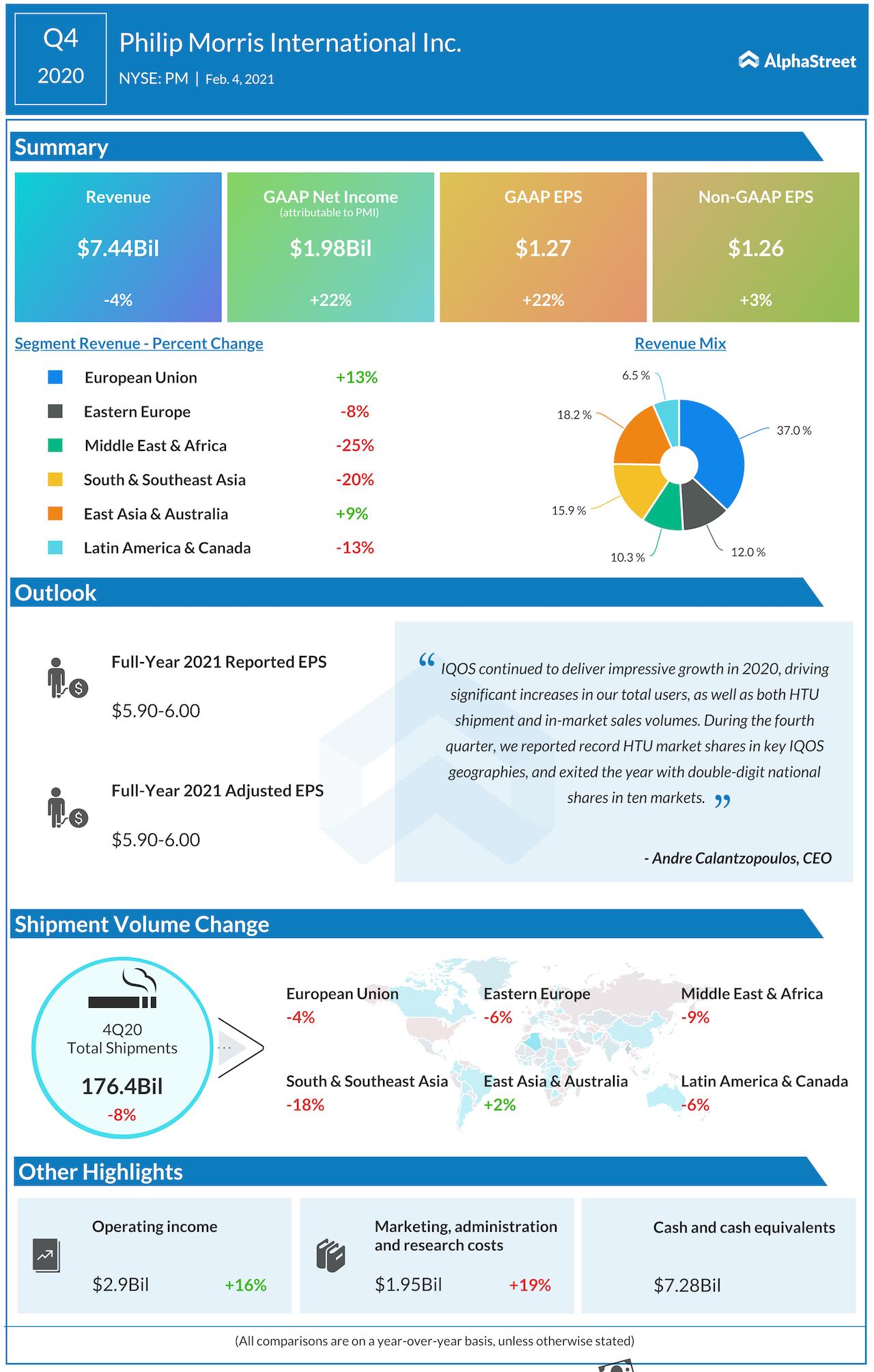 Philip Morris International Q4 2020 earnings