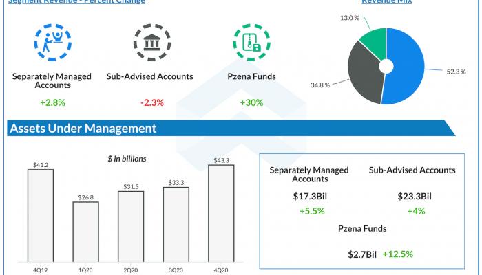 Pzena Investment Q4 2020