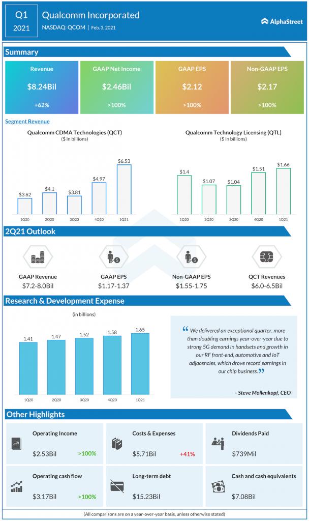 Qualcomm Q1 2021 earnings