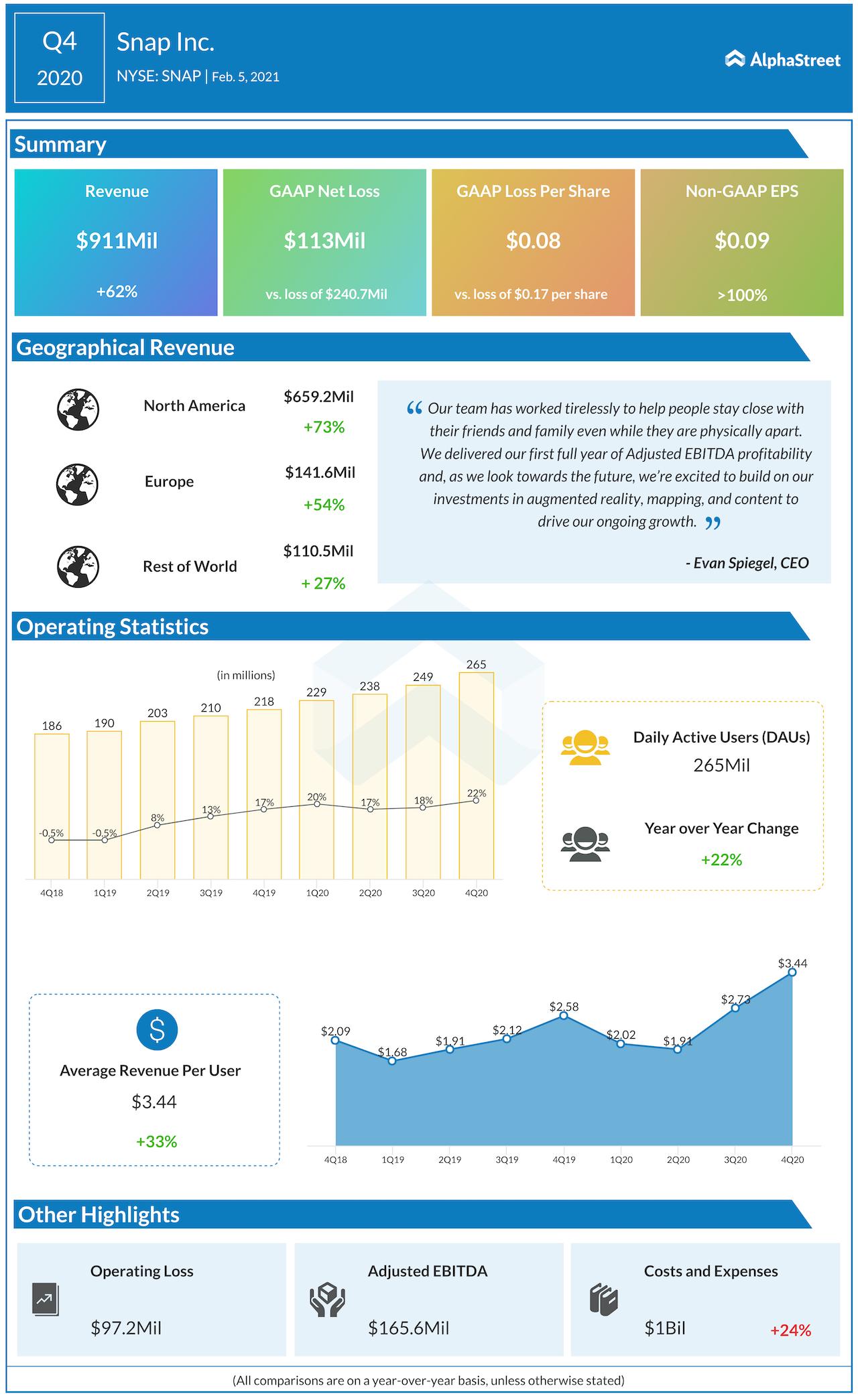 Snap Q4 2020 earnings