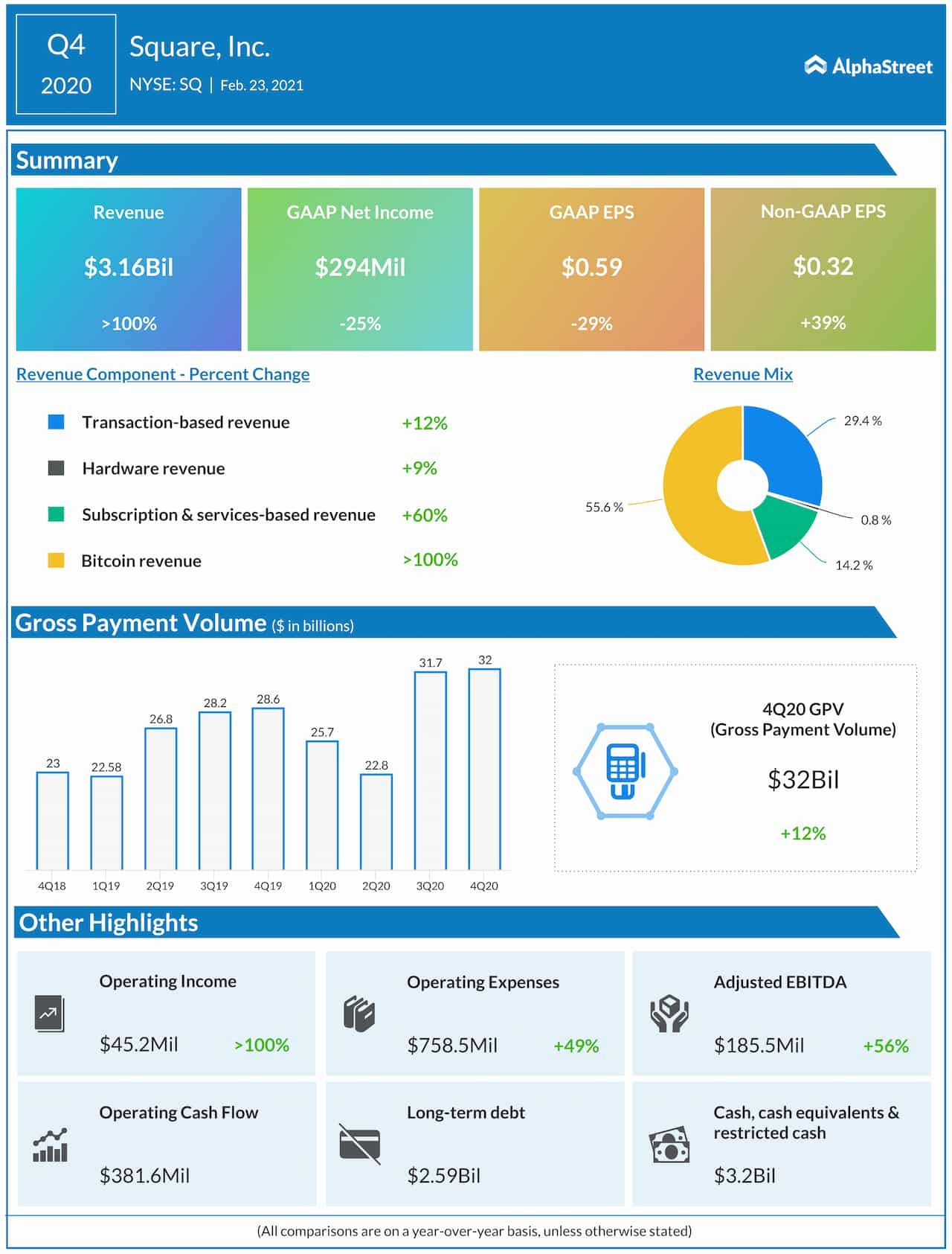 Square Q4 2020 earnings infographic