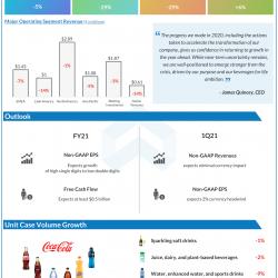 The Coca Cola Company Q4 2020 earnings