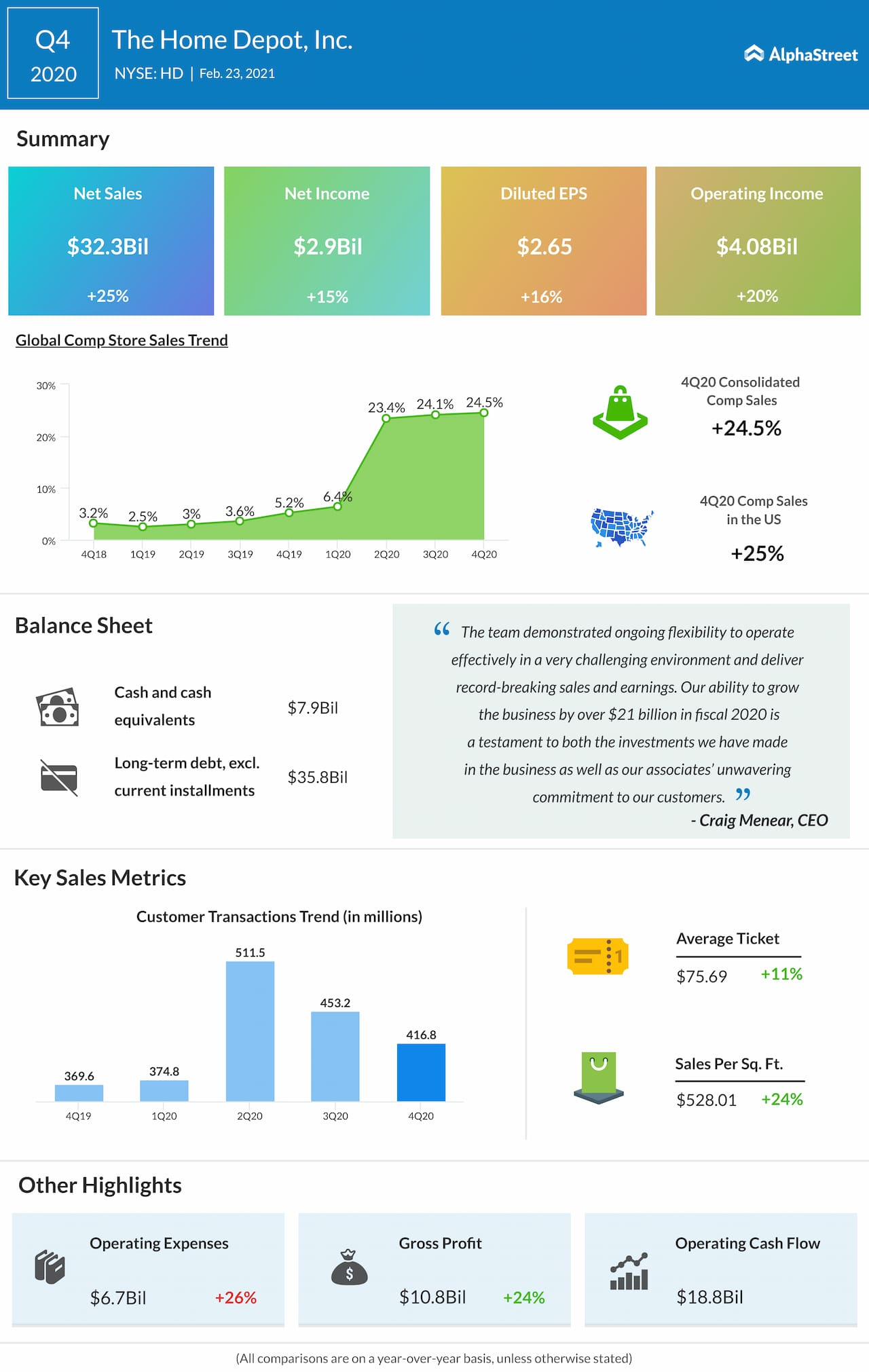 Home Depot Q4 2020 earnings infographic