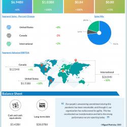 The Kraft Heinz company Q4 2020 earnings