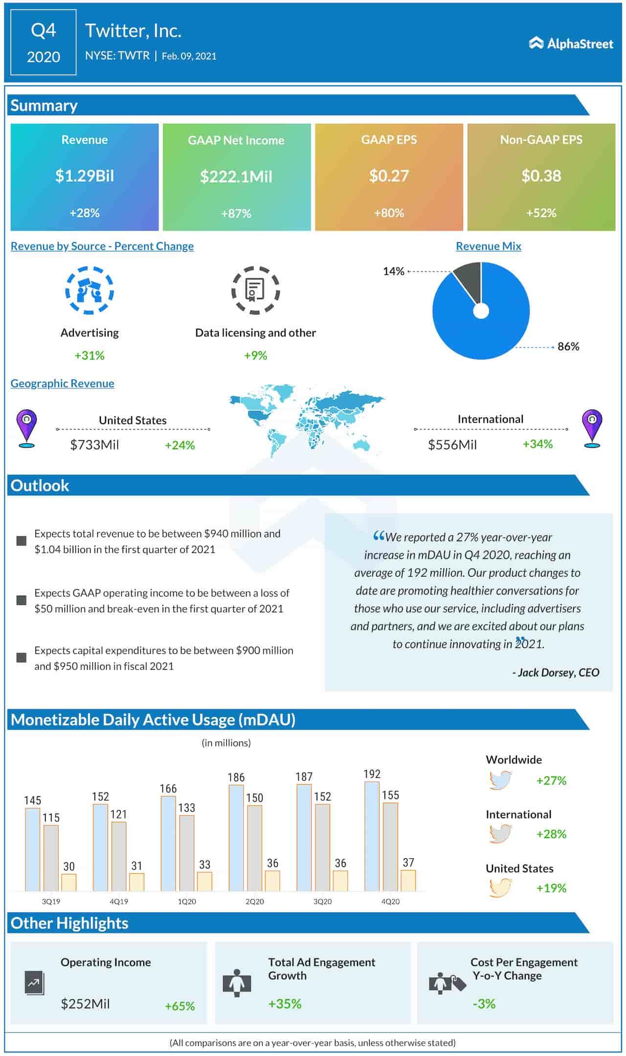 گزارش سه ماههی شرکت توییتر در سه ماههی پایانی سال ۲۰۲۰