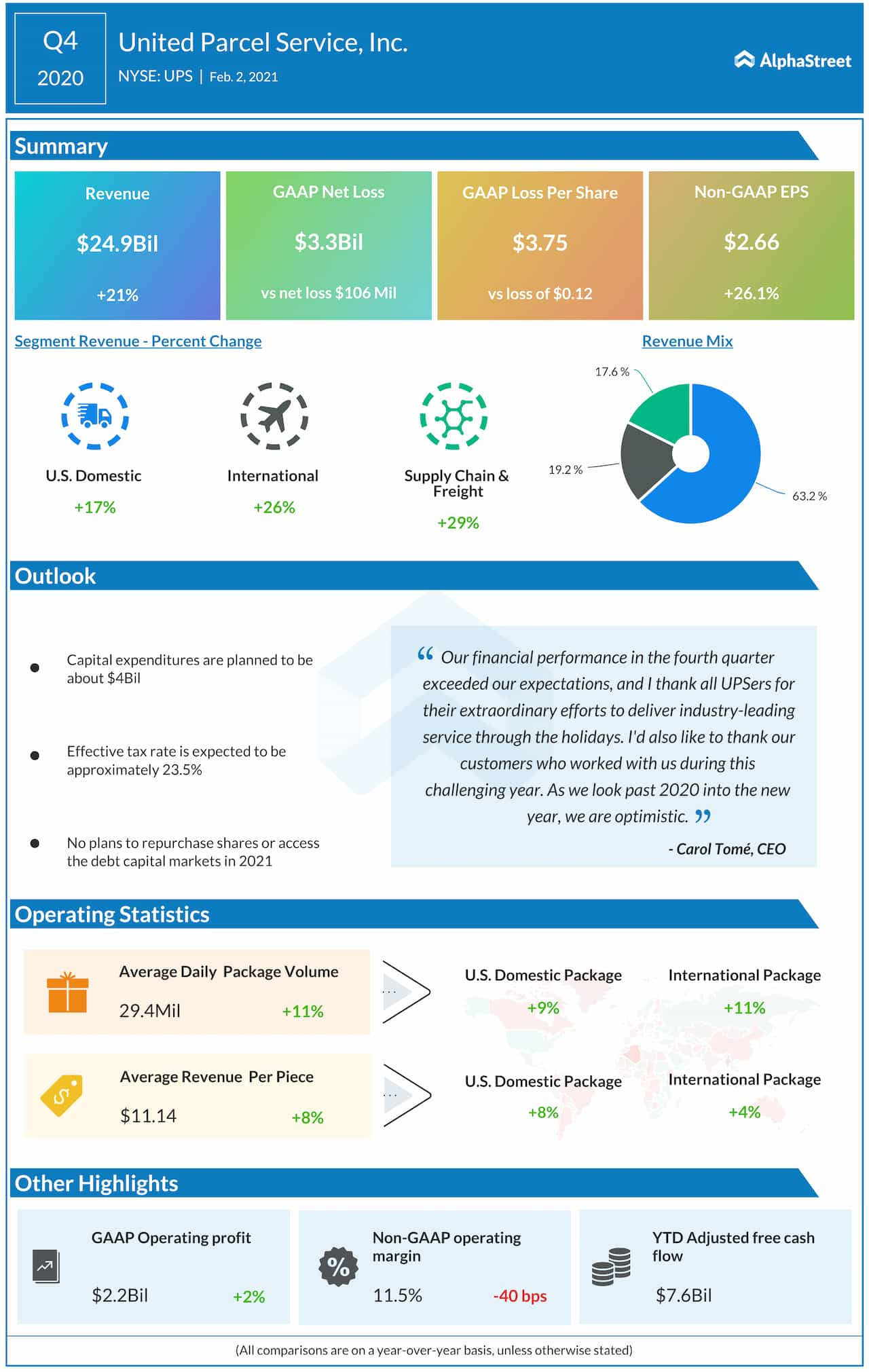 UPS Q4 2020 earnings infographic