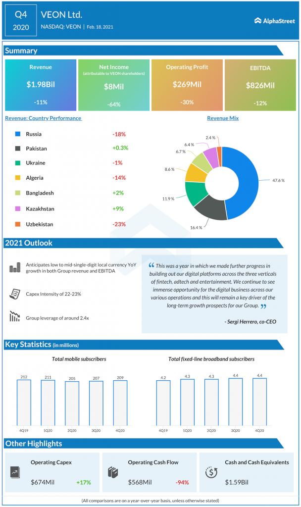 VEON Q4 2020 earnings