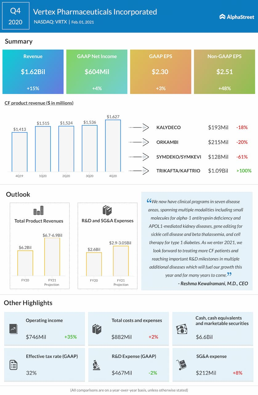 Vertex Pharmaceuticals Q4 2020 earnings infographic