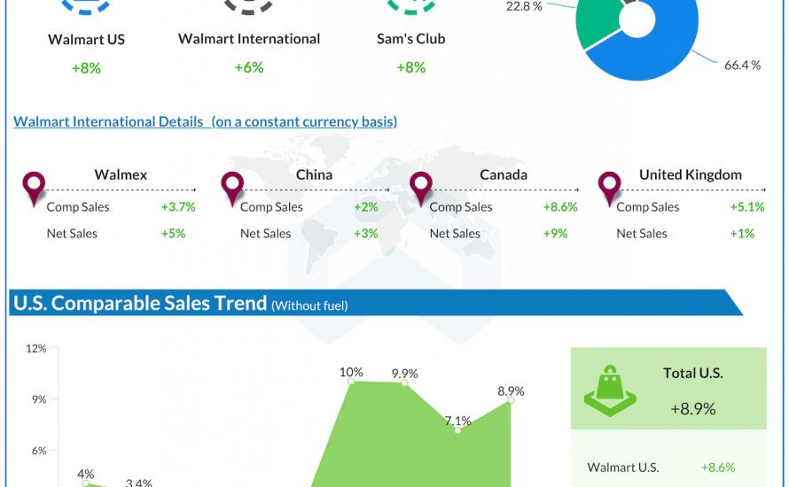 Walmart Q4 2021 earnings