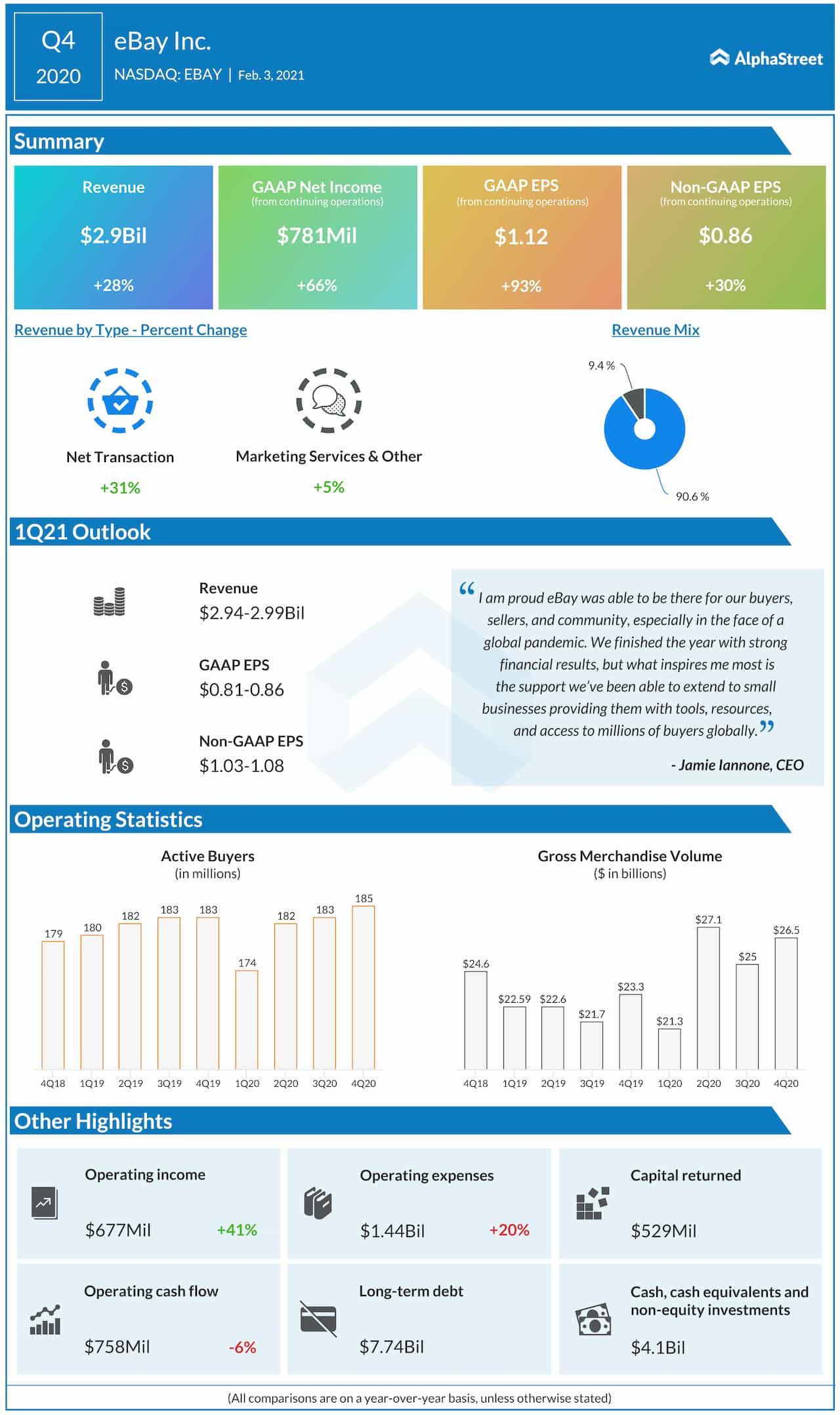 eBay Q4 2020 earnings infographic