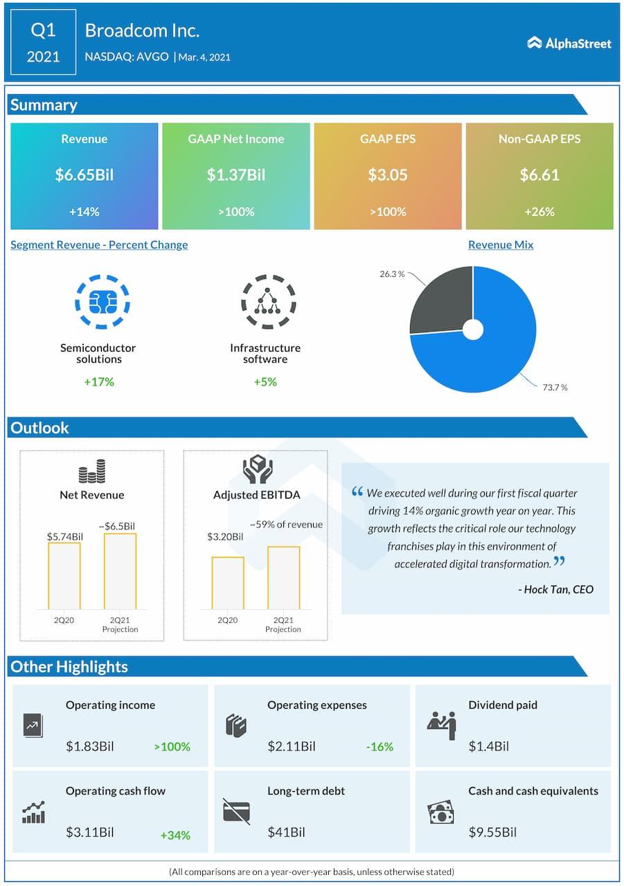 Broadcom Q1 2021 earnigns infographic