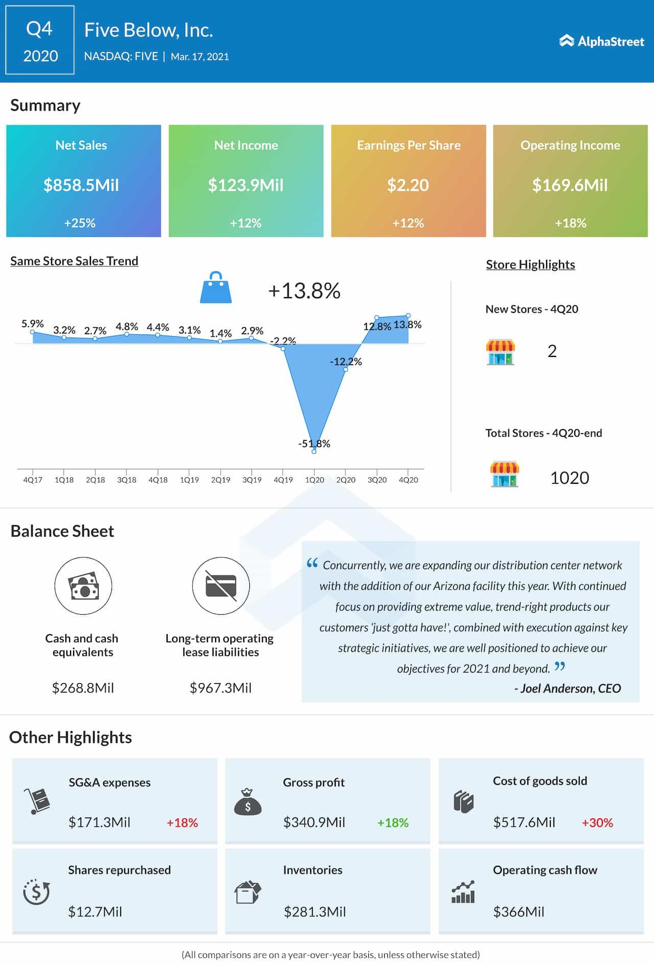 Five Below Q4 2020 earnings infographic