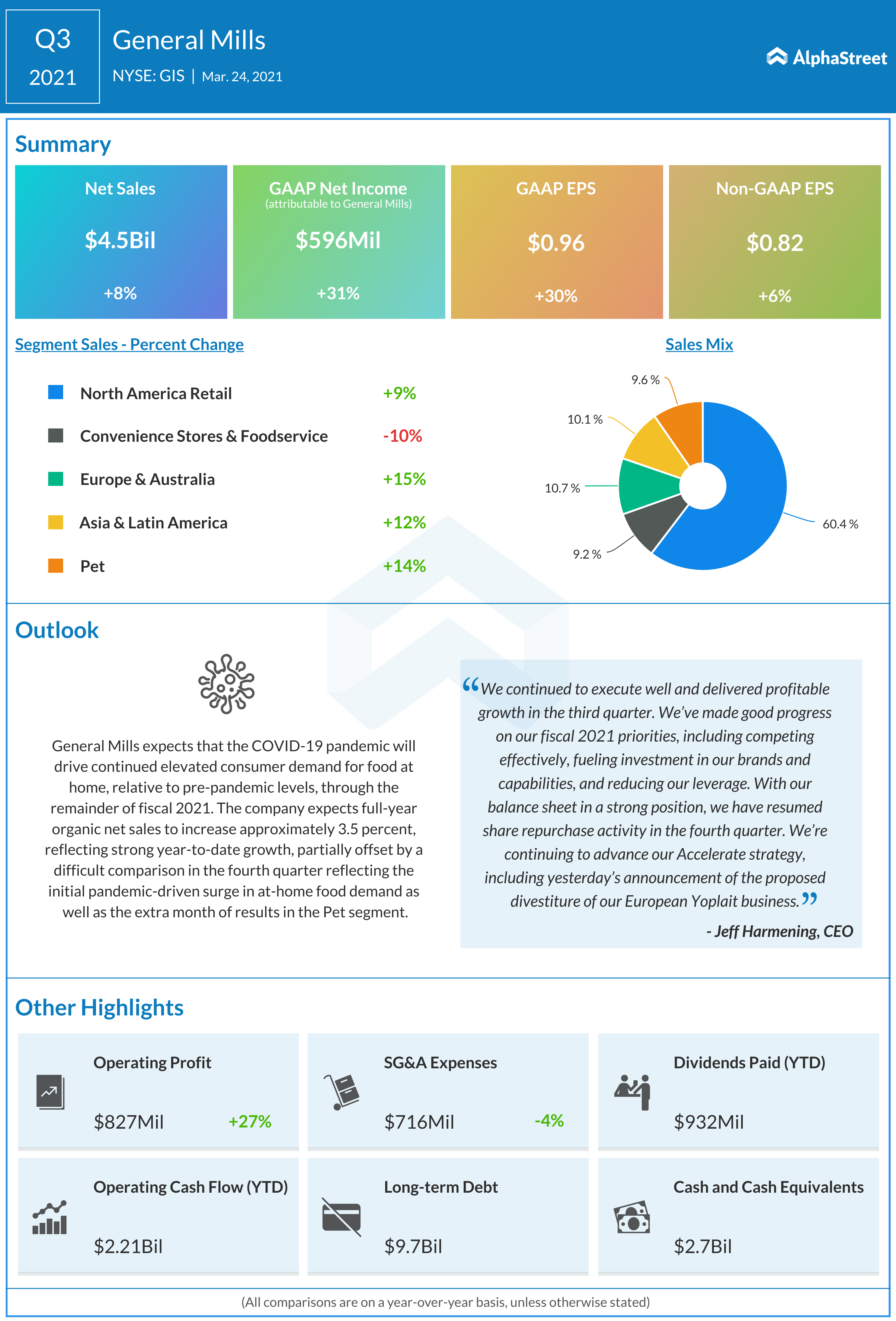 General Mills Q3 2021 earnings infographic