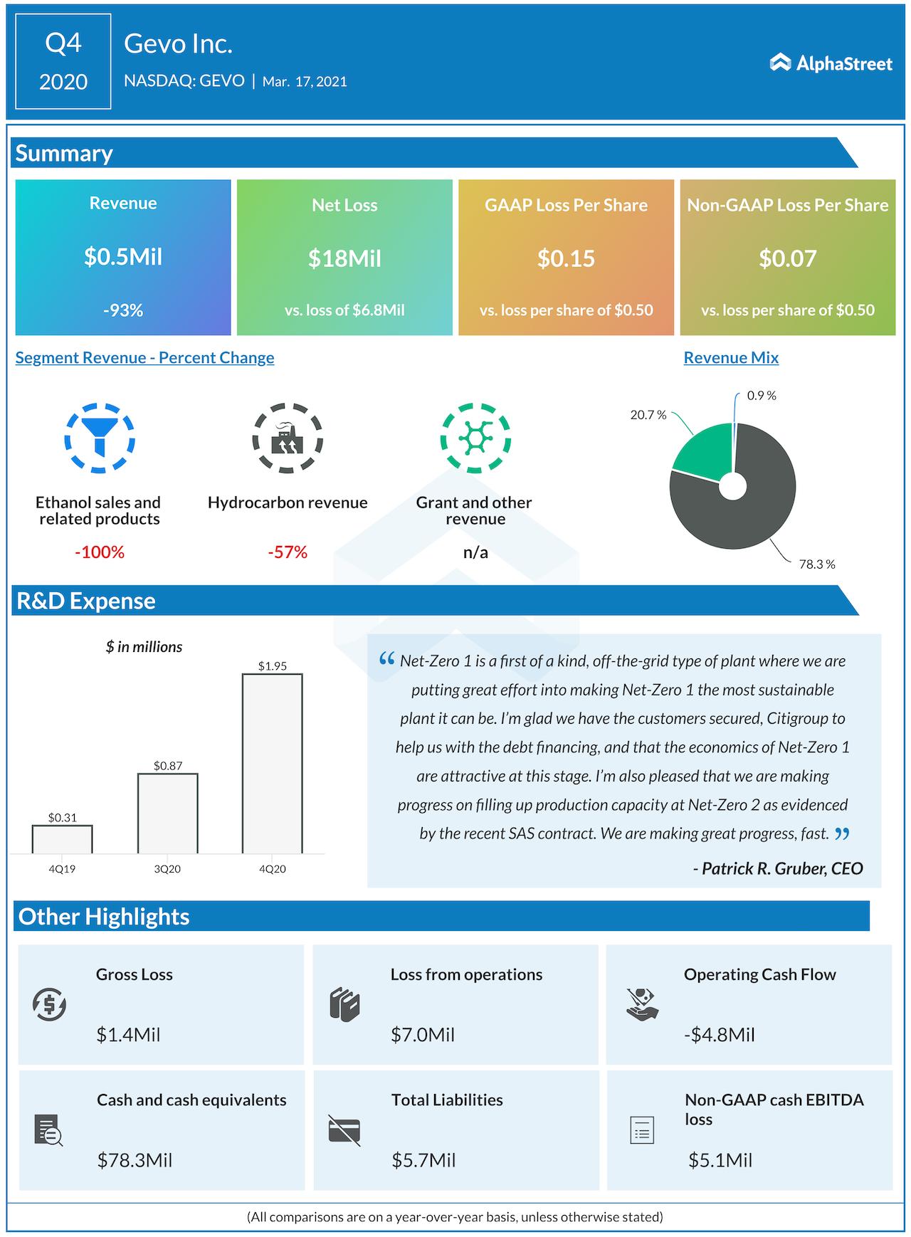 Gevo Q4 2020 earnings infographic
