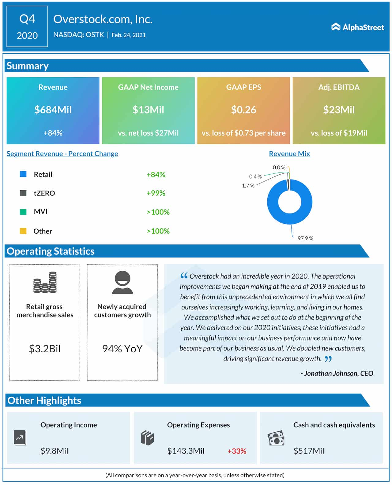 Overstock Q4 2020 earnings infographic