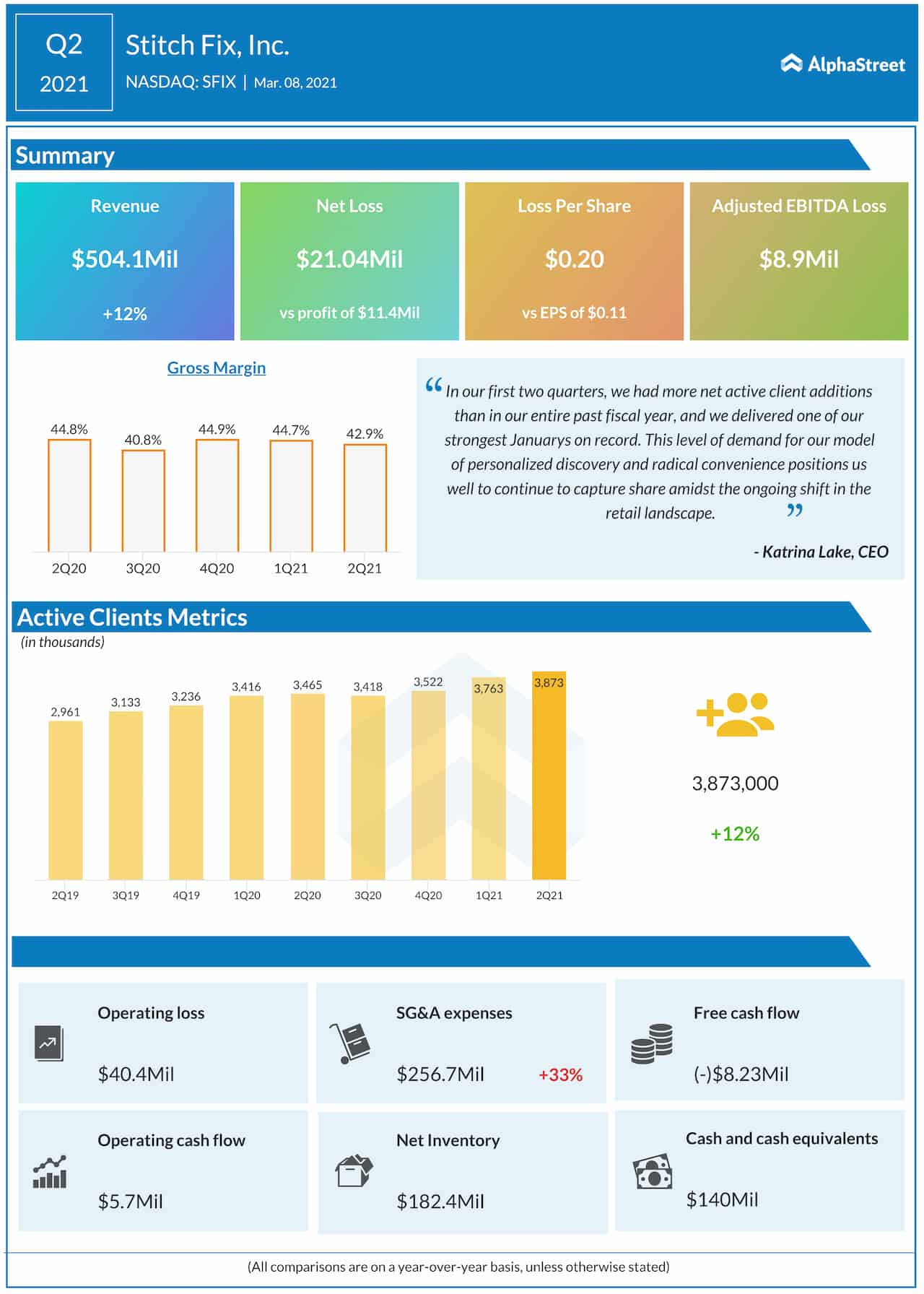 Stitch Fix Q2 2021 earnings infographic