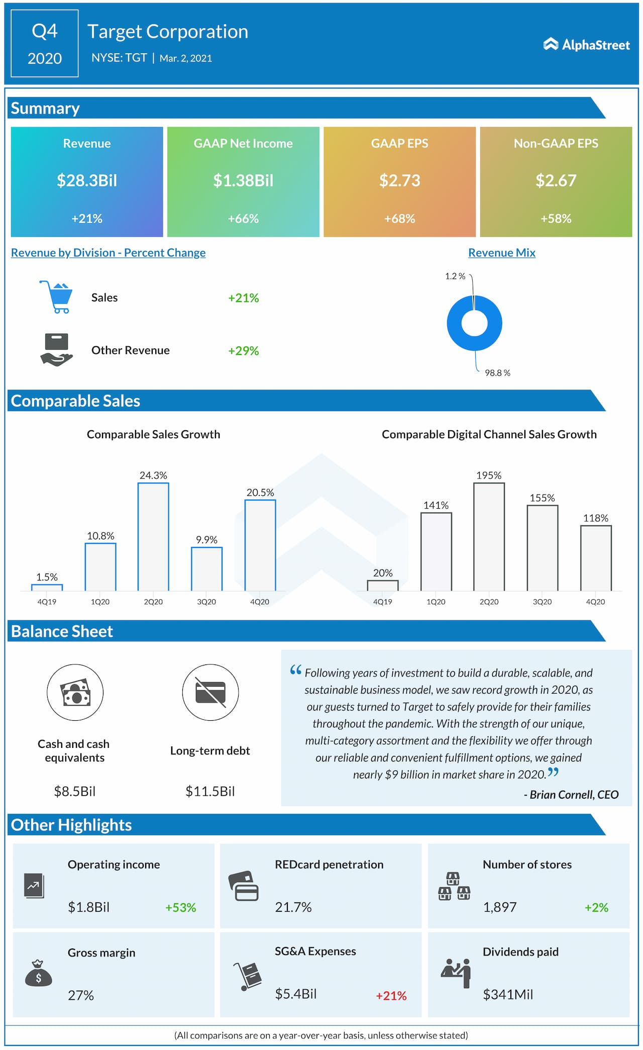 Target Corp. Q4 2020 earnings infographic