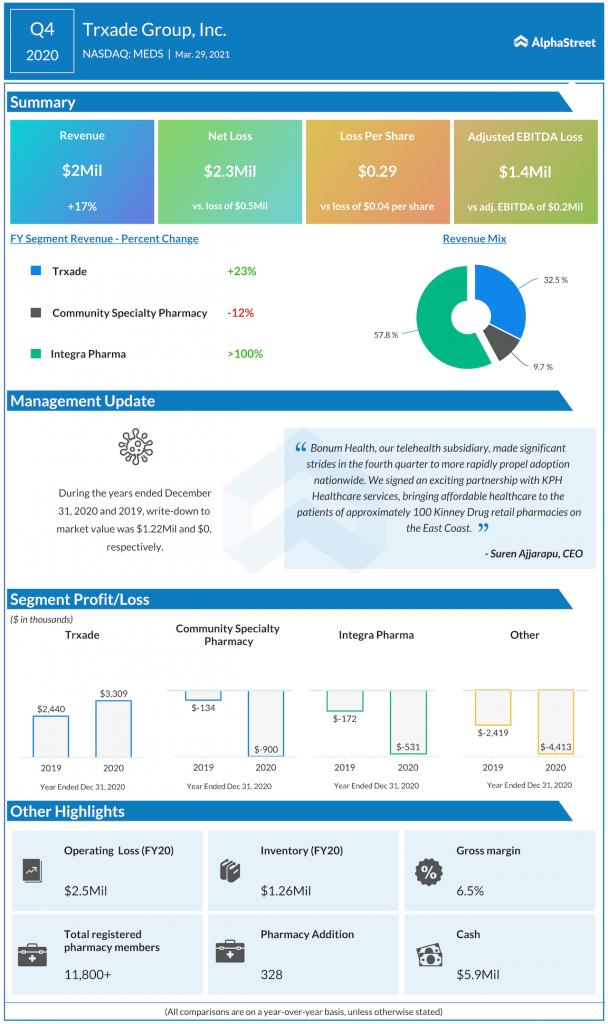 Trxade Q4 2020 earnings