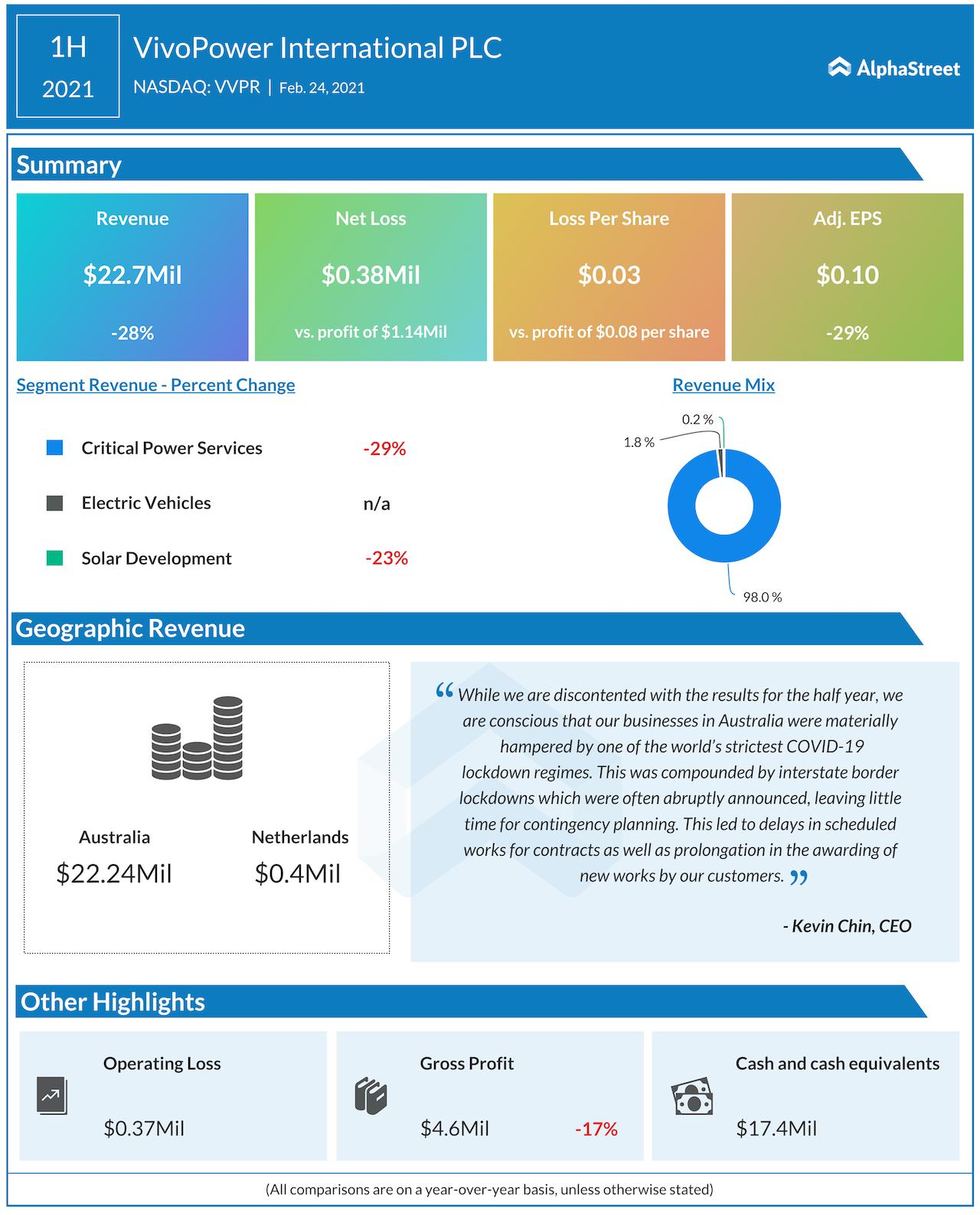 VivoPower H1 2021 earnings