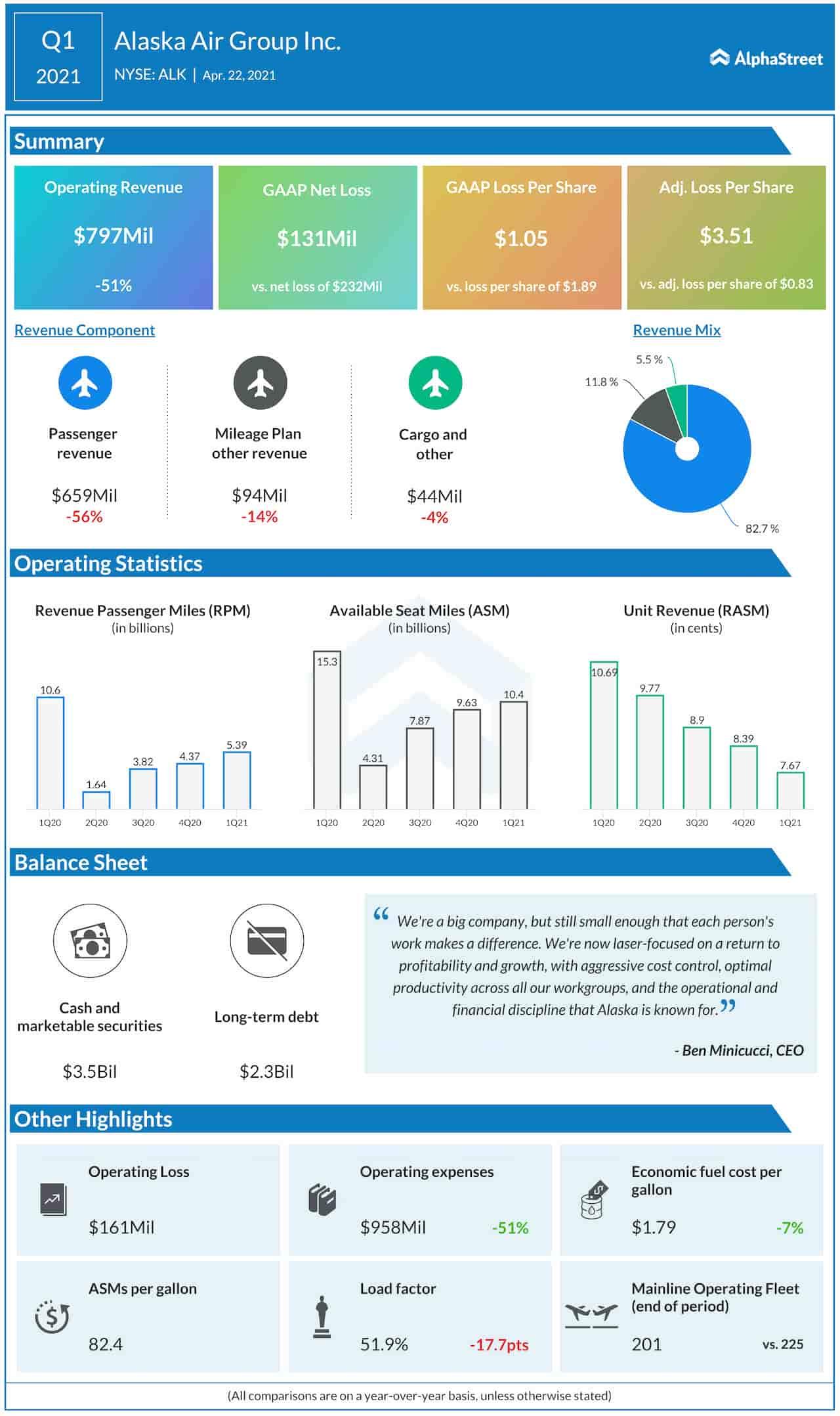Alaska Air Q1 2021 earnings infographic