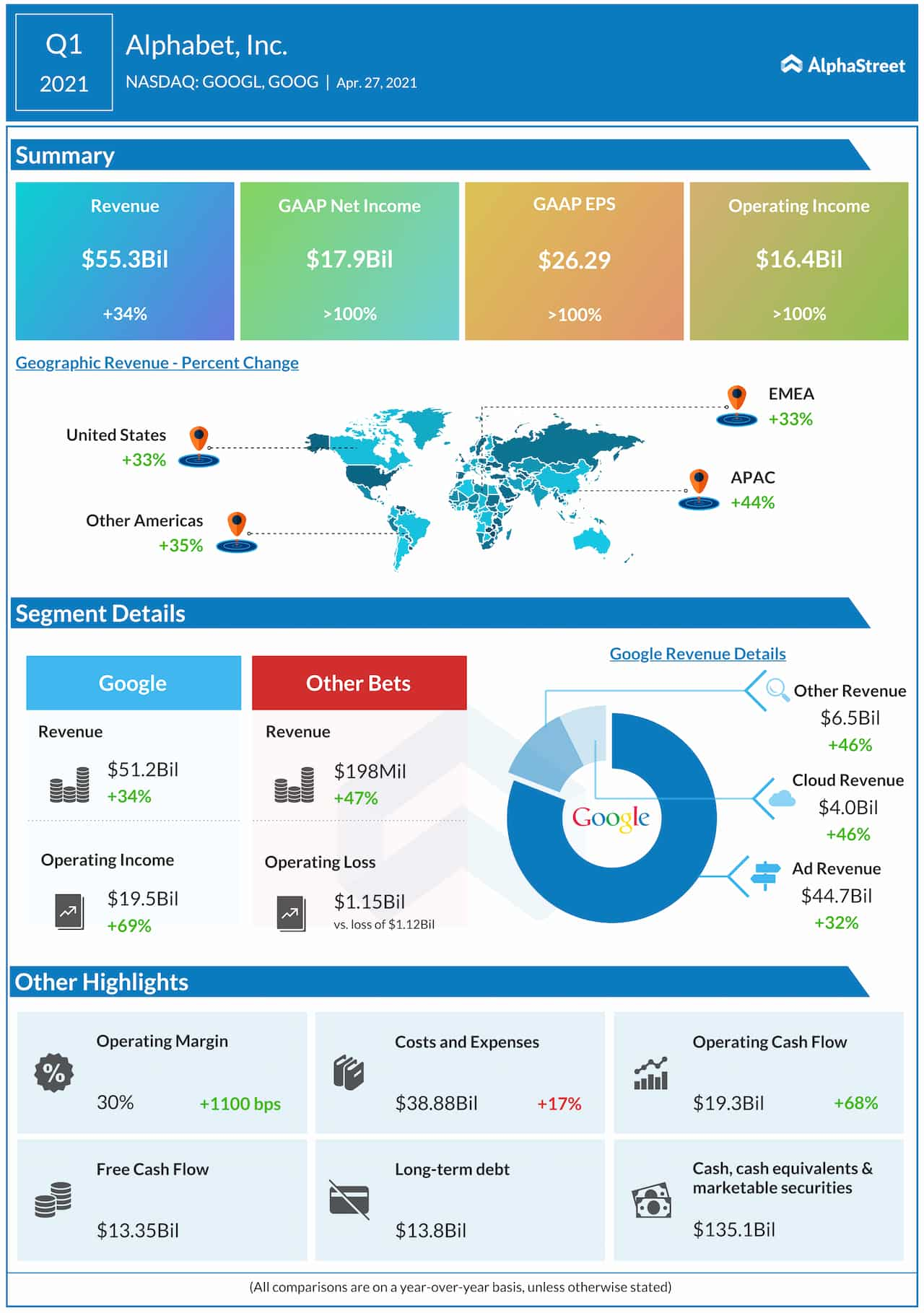 Alphabet Q1 2021 earnings infographic