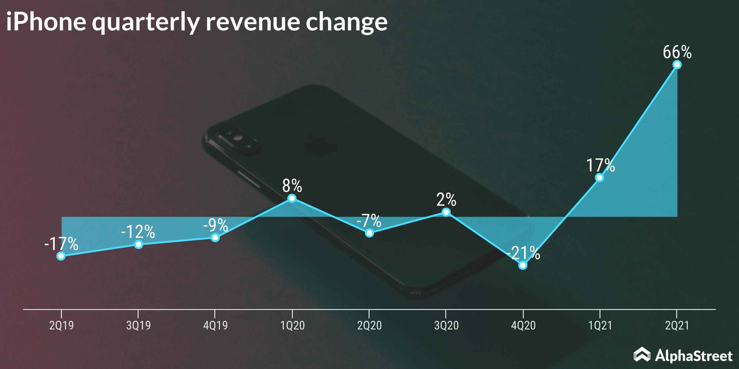 iPhone quarterly sales performance