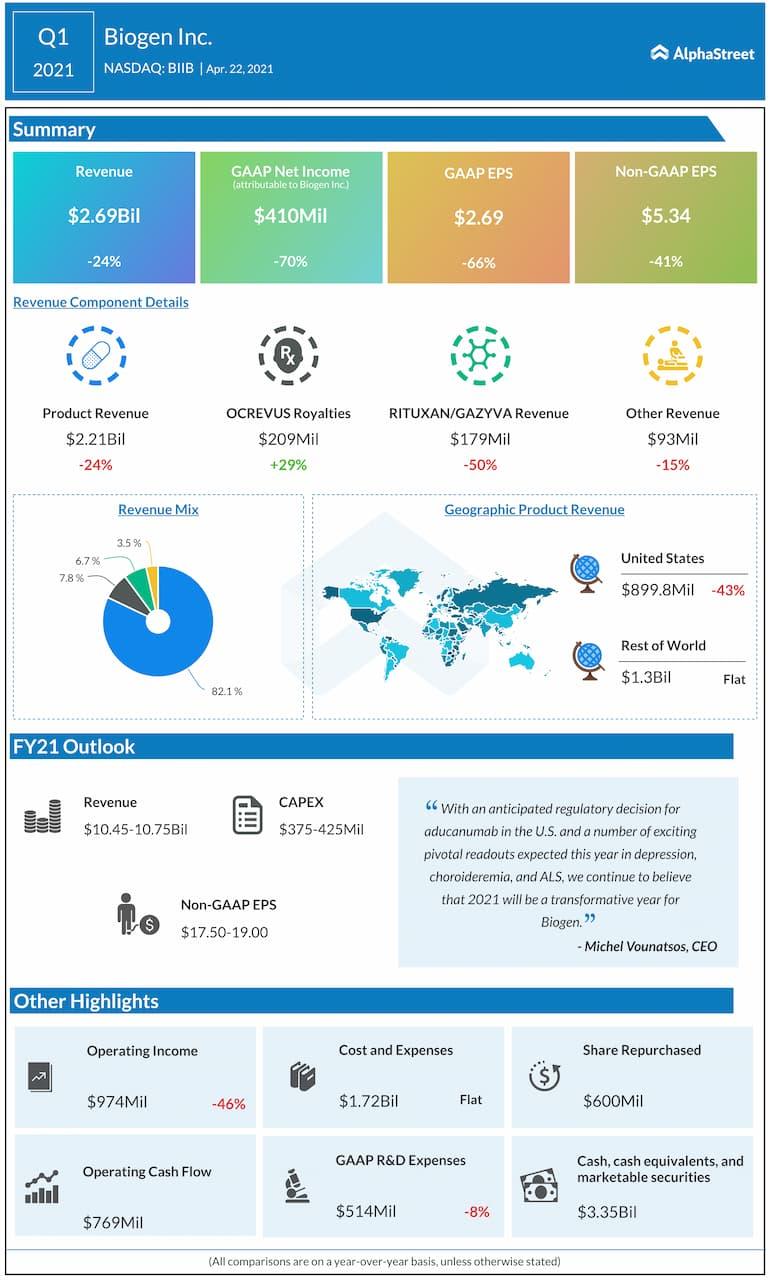 Biogen Q1 2021 earnings infographic
