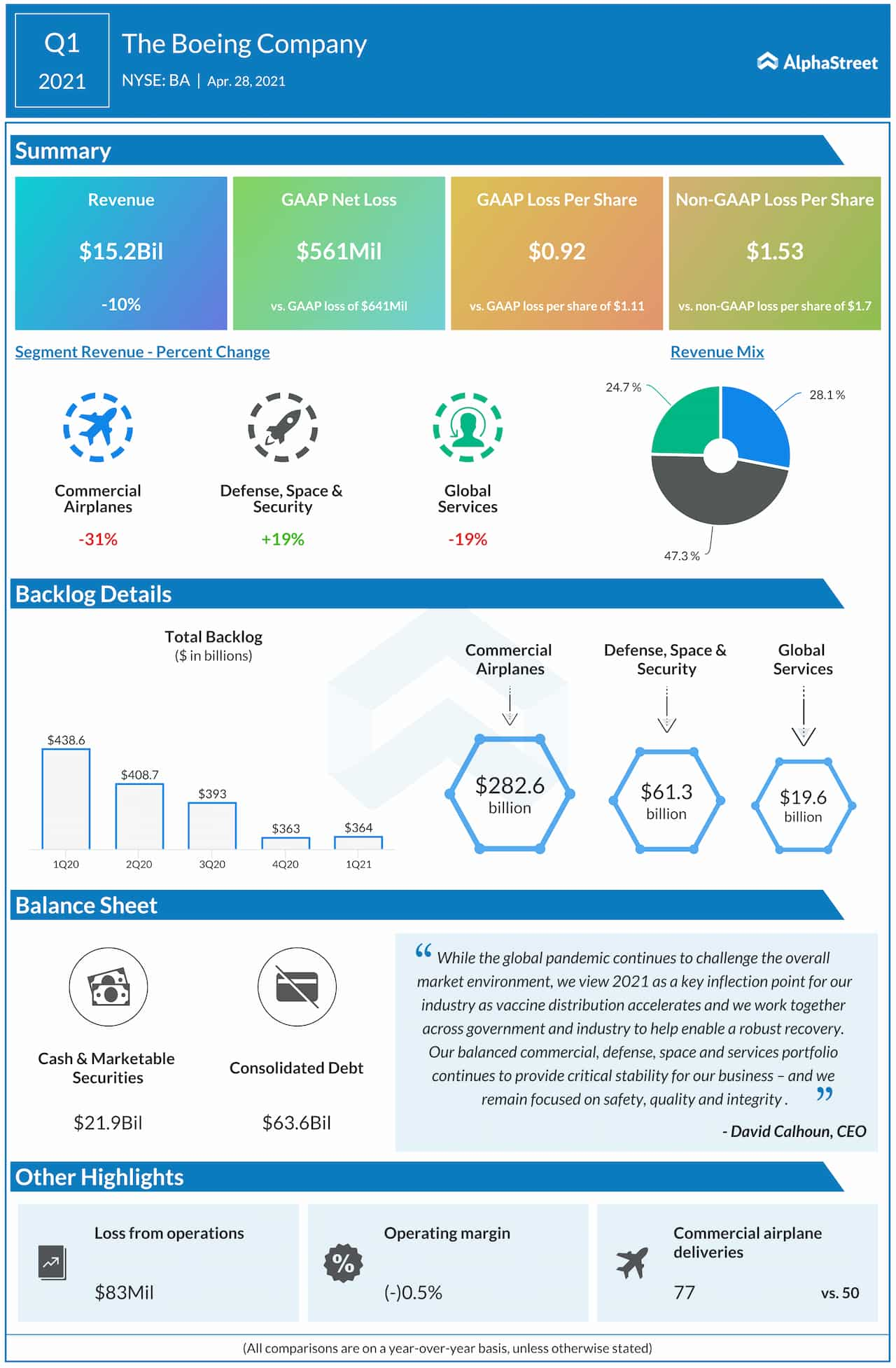 Boeing Q1 2021 earnings infographic