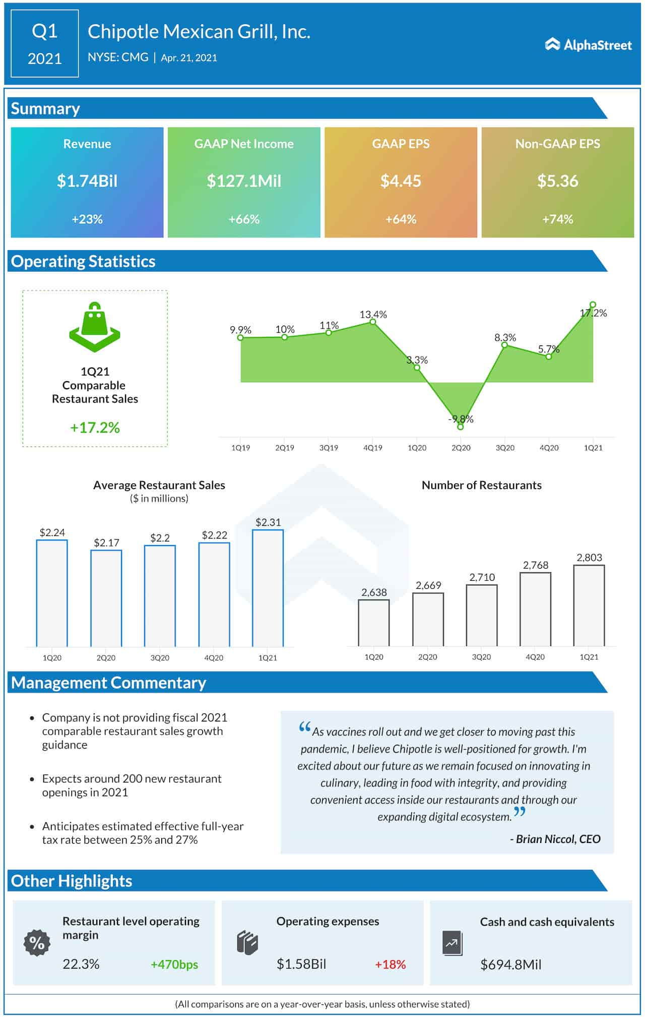 Chipotle Mexican Grill Q1 2021 earnings infographic
