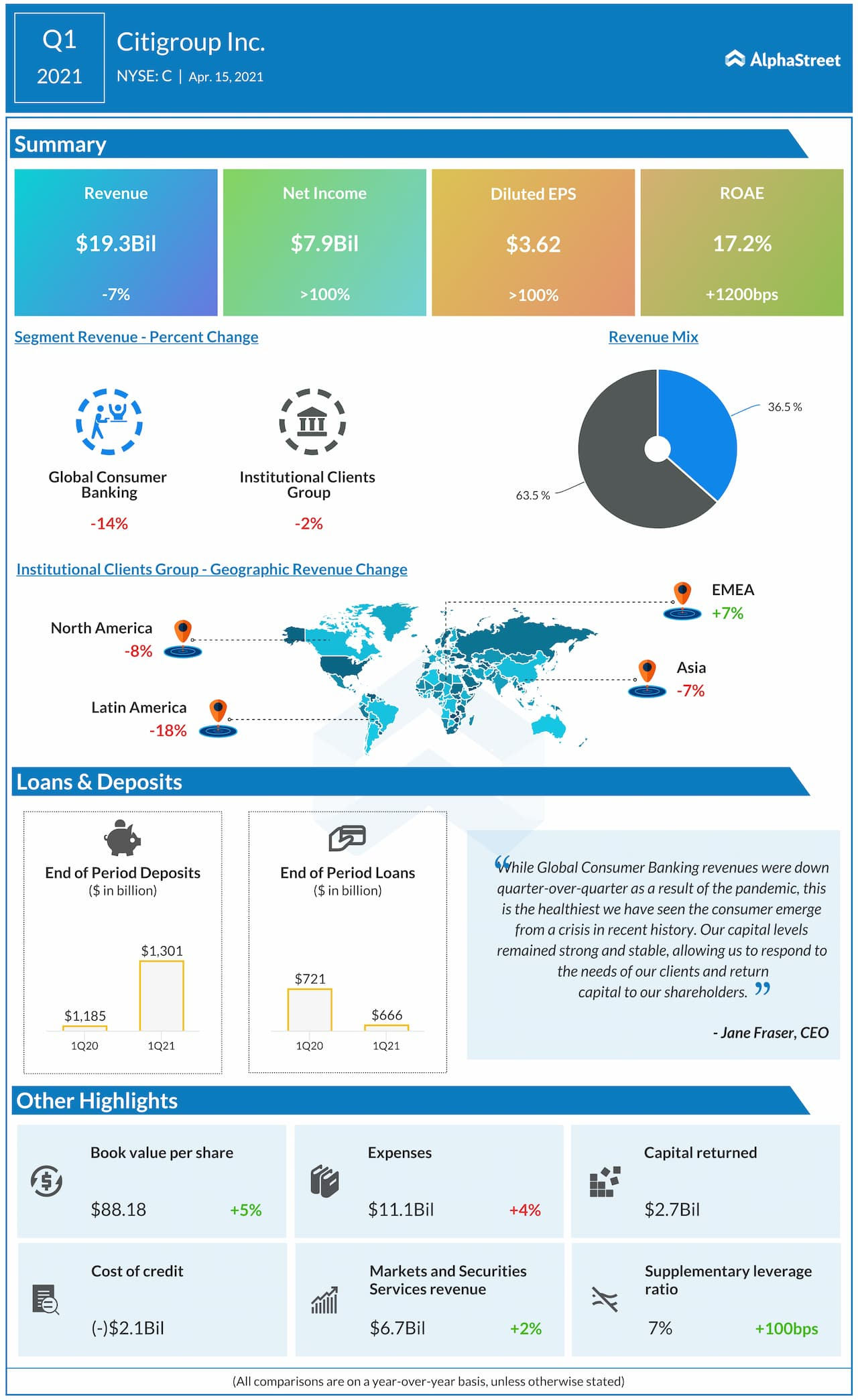 Citigroup Q1 2021 earnings infographic