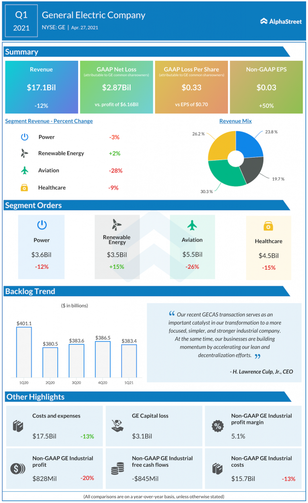 General Electric company Q1 2021 earnings