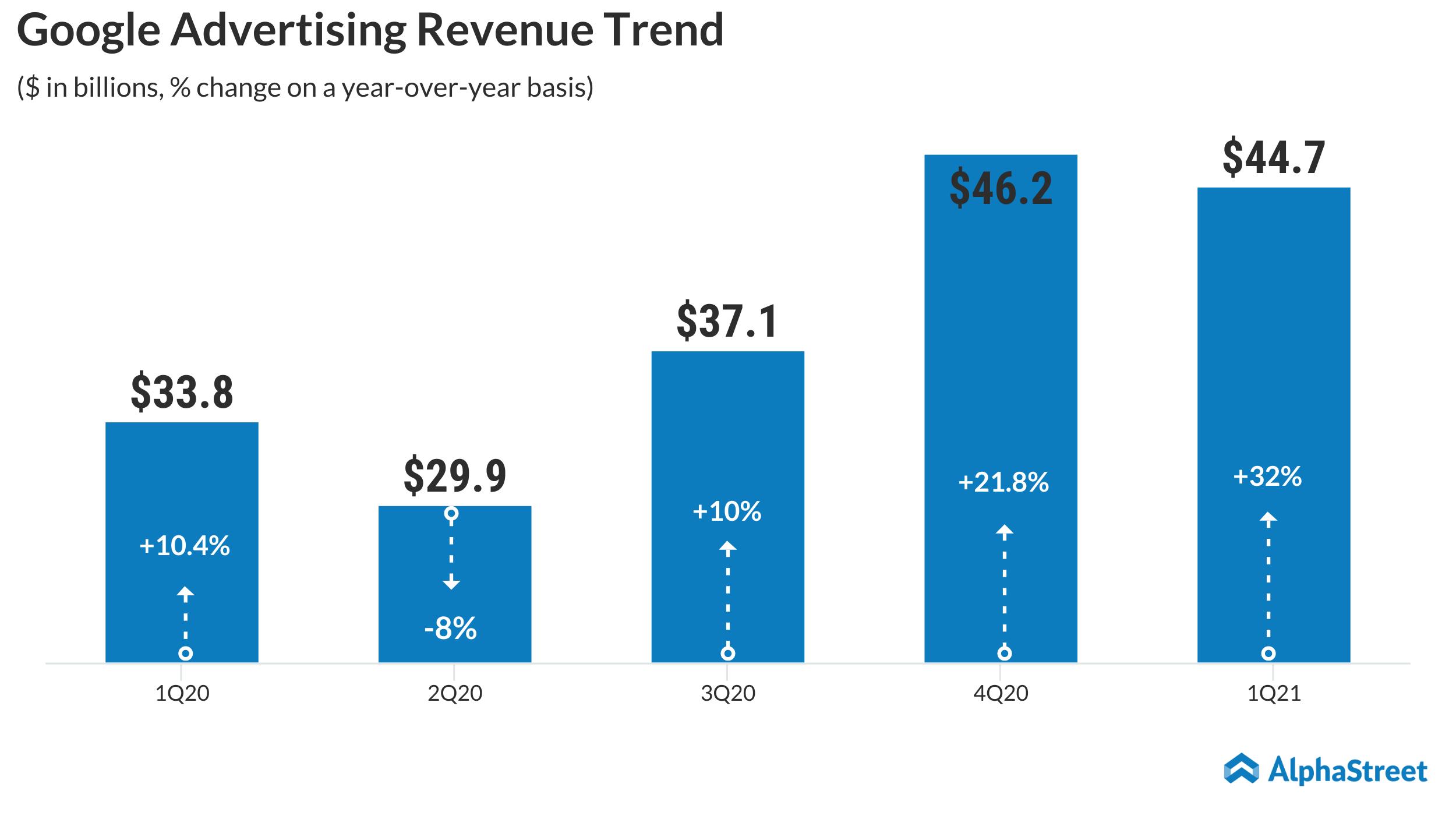 Google Advertising Revenue Trend