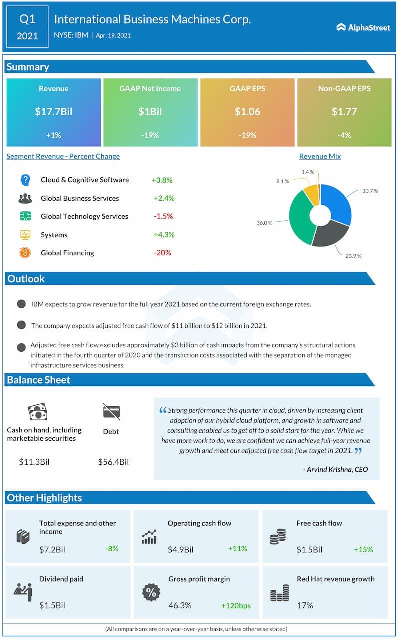 IBM Q1 2021 earnings infographic