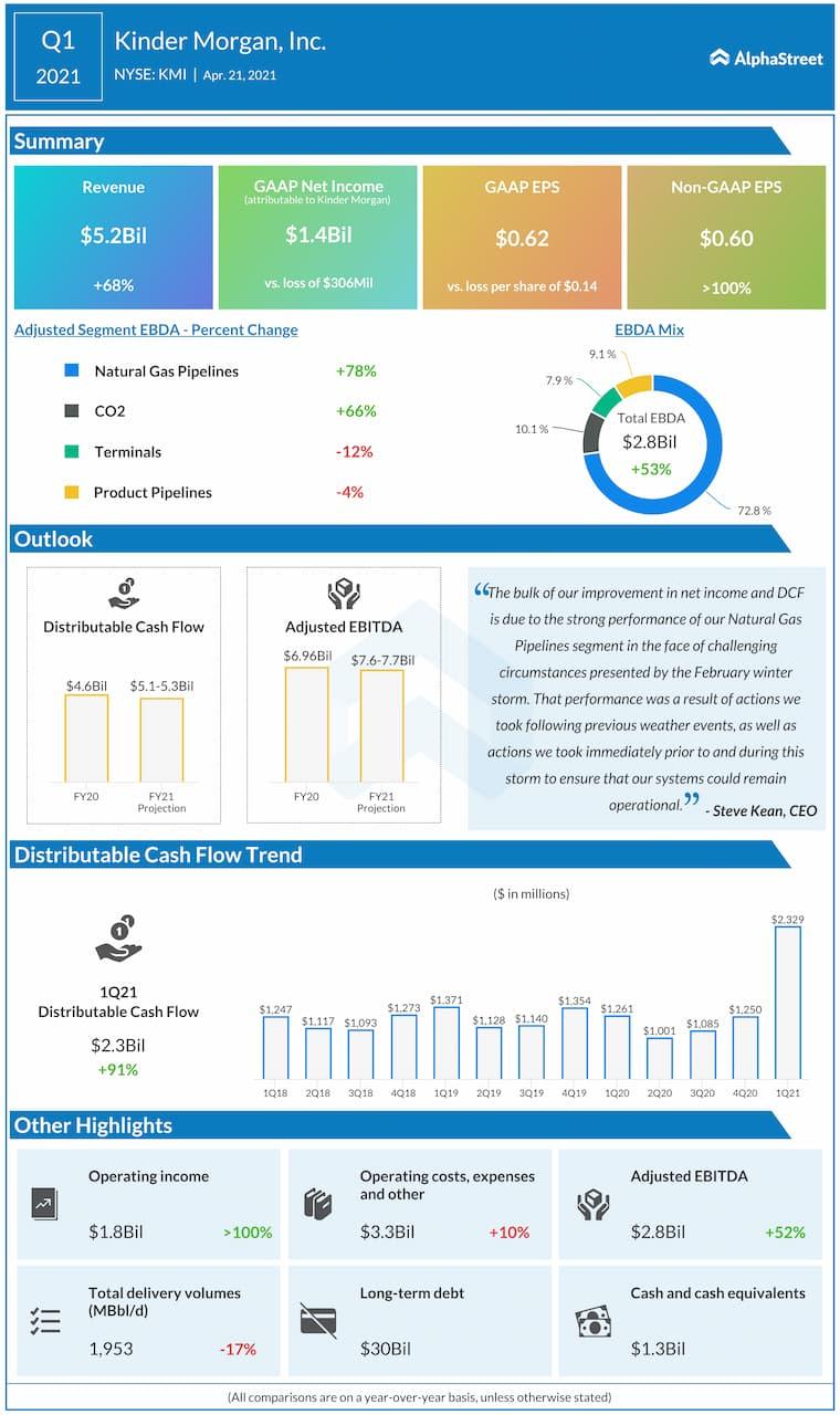 Kinder morgan Q1 2021 earnings infographic