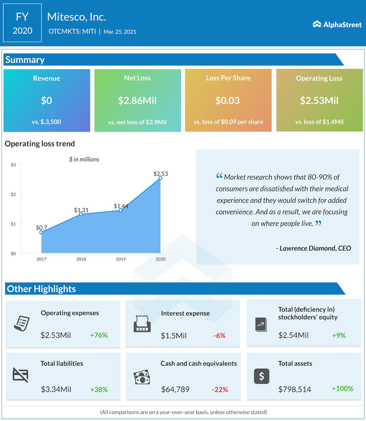 Mitesco FY 2020 earnings
