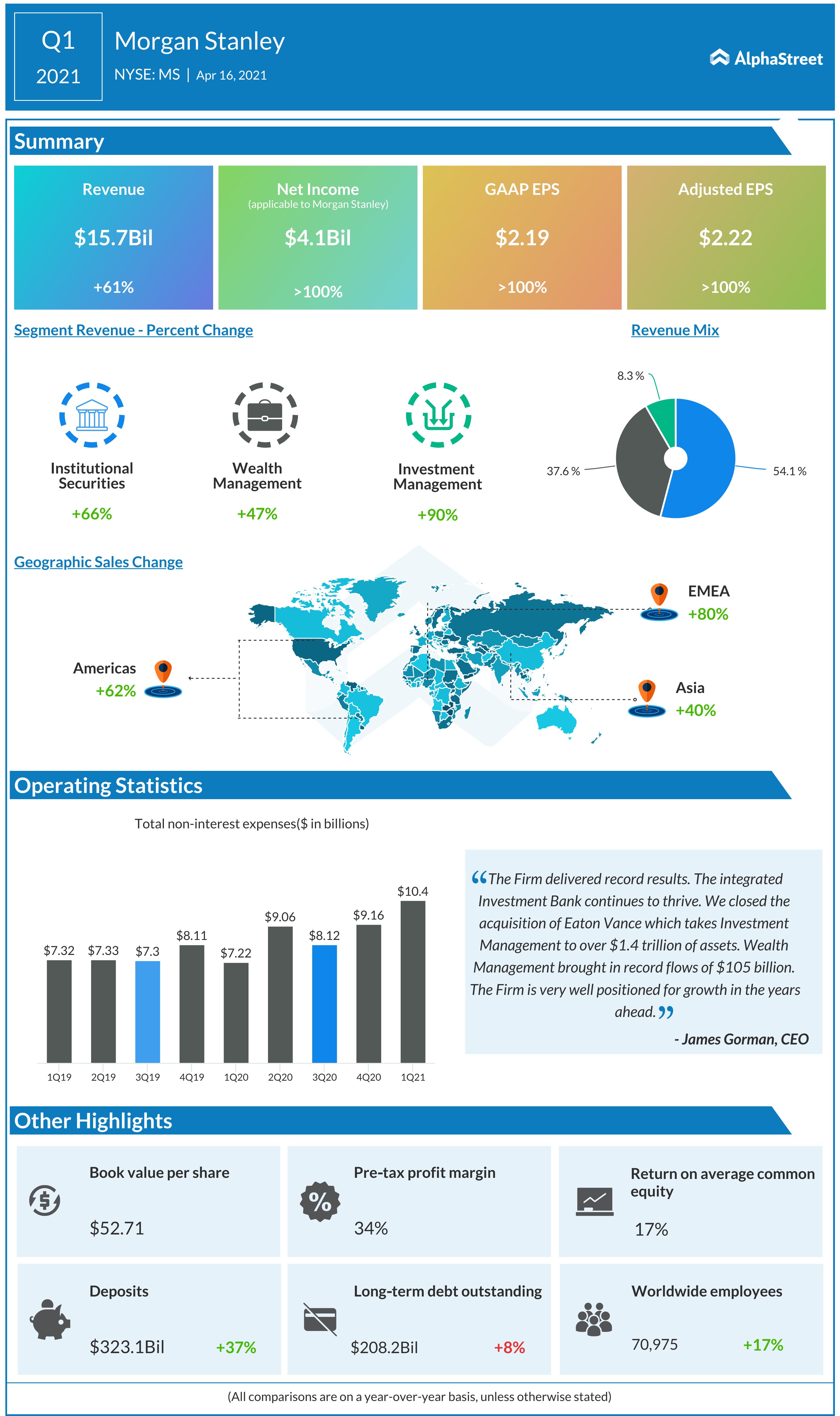 Morgan Stanley Q1 2021 earnings infographic