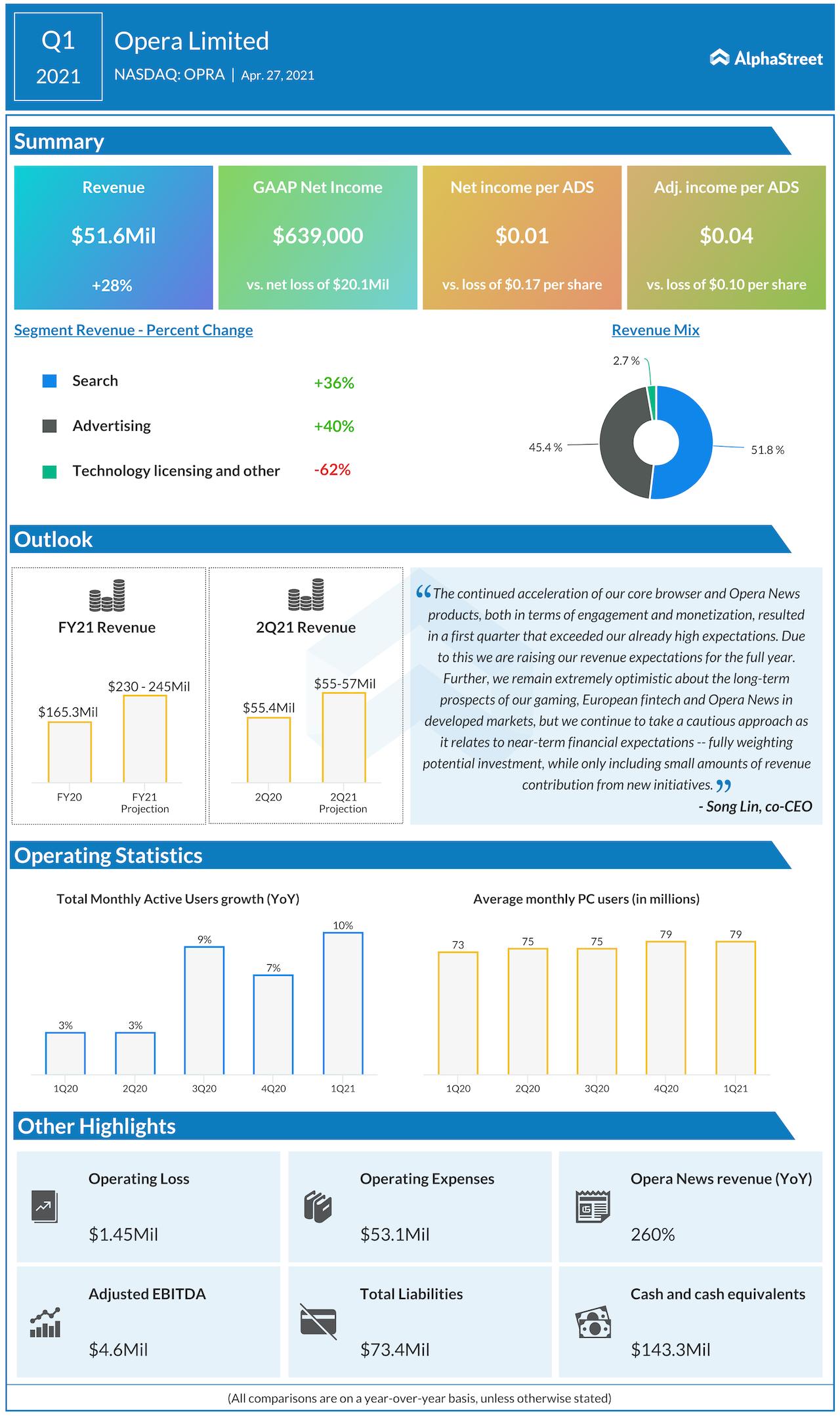 Opera Ltd Q1 2021 earnings