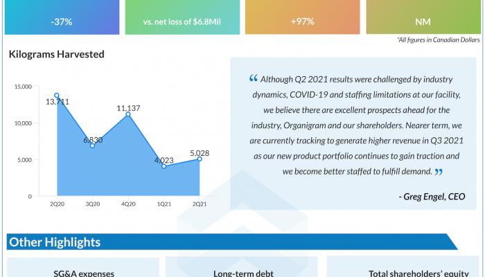 Organigram Q2 2021 earnings