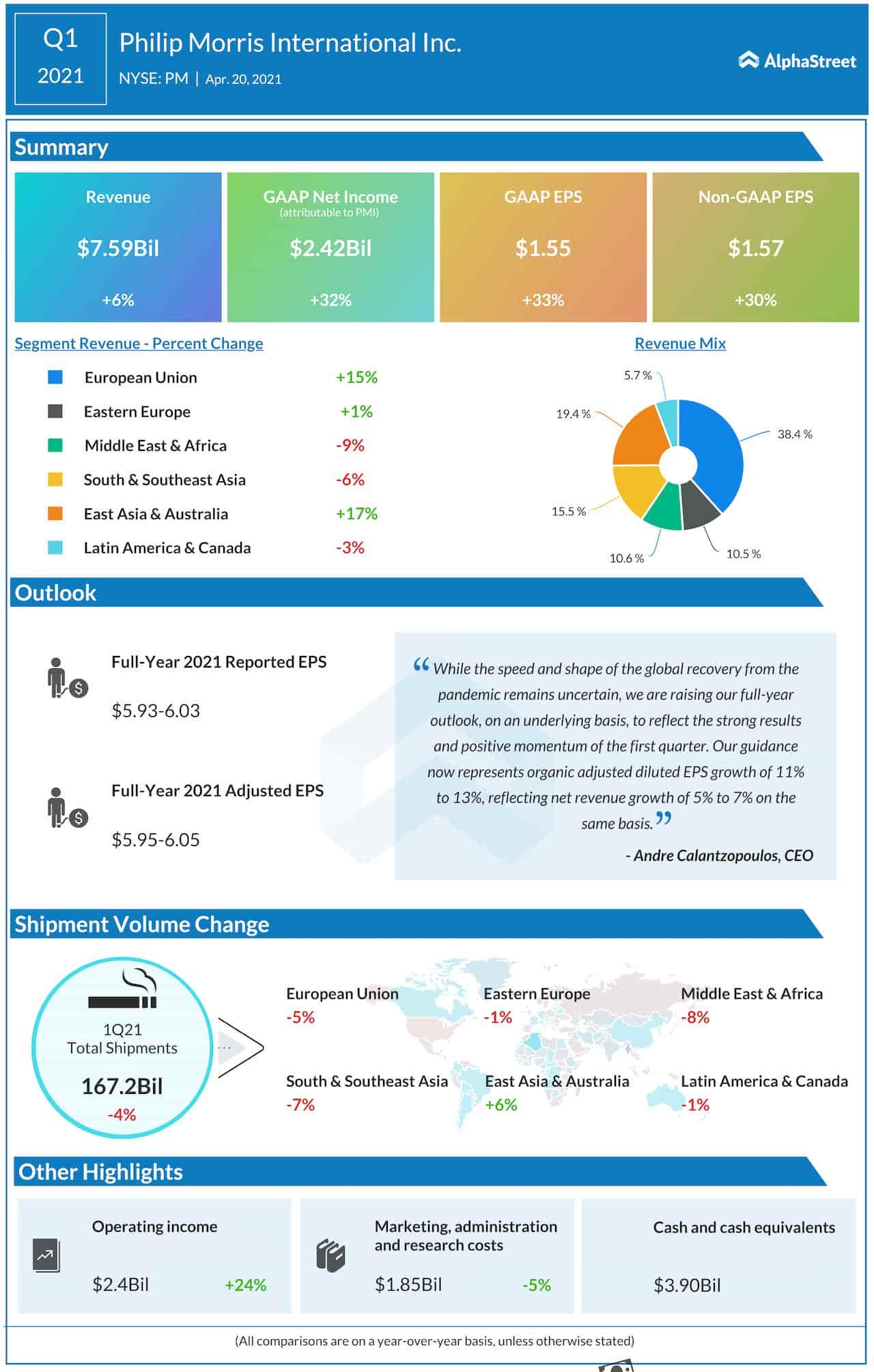 Philip Morris Q1 2021 earnings infographic